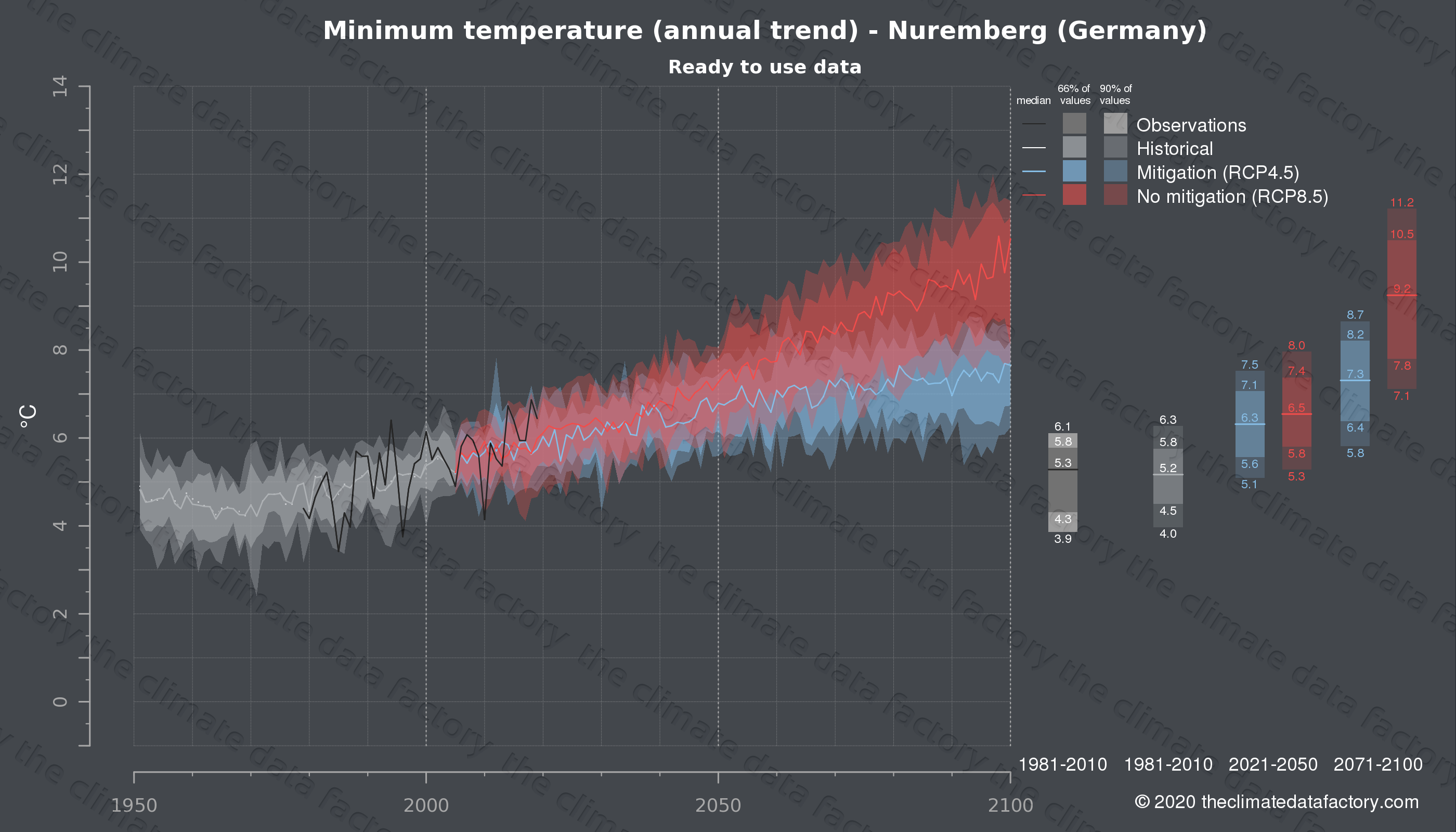 Graphic of projected minimum temperature for Nuremberg (Germany) under two climate change mitigation policy scenarios (RCP4.5, RCP8.5). Represented climate data are processed (bias-adjusted and quality controlled) data from IPCC models. https://theclimatedatafactory.com