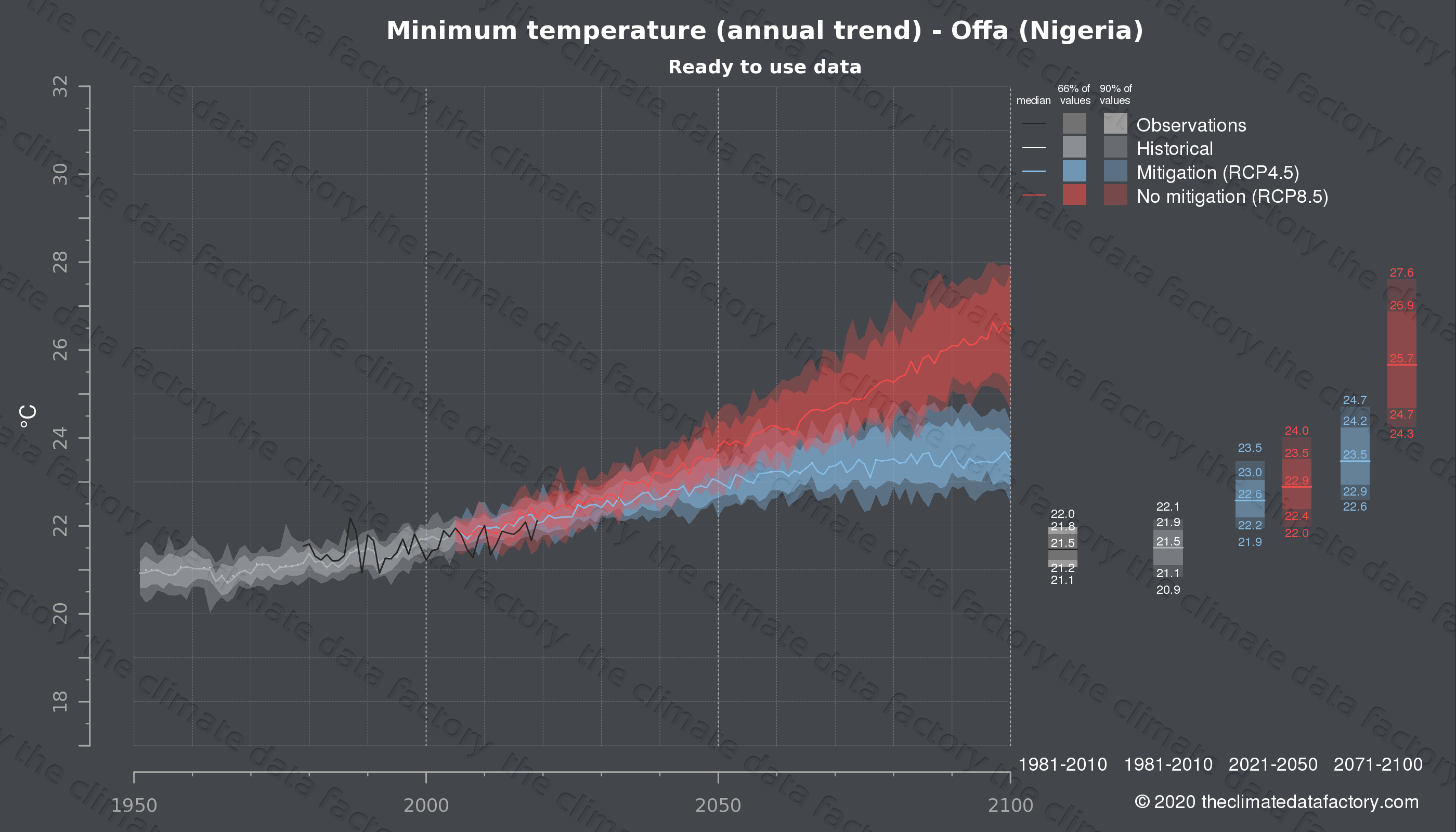 Graphic of projected minimum temperature for Offa (Nigeria) under two climate change mitigation policy scenarios (RCP4.5, RCP8.5). Represented climate data are processed (bias-adjusted and quality controlled) data from IPCC models. https://theclimatedatafactory.com