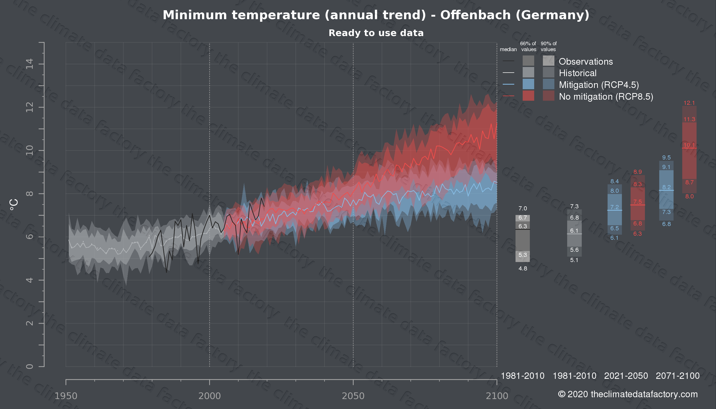 Graphic of projected minimum temperature for Offenbach (Germany) under two climate change mitigation policy scenarios (RCP4.5, RCP8.5). Represented climate data are processed (bias-adjusted and quality controlled) data from IPCC models. https://theclimatedatafactory.com