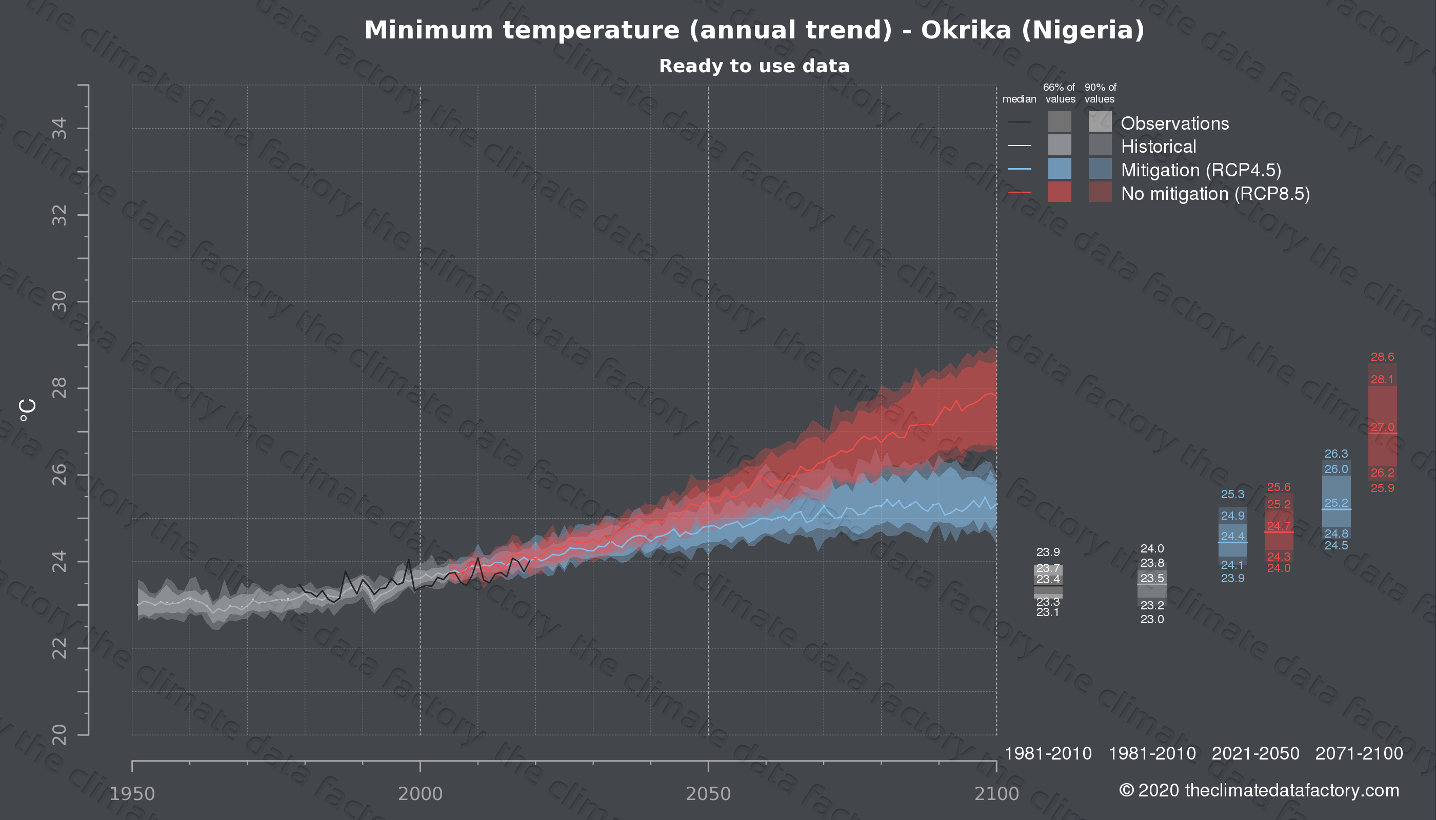 Graphic of projected minimum temperature for Okrika (Nigeria) under two climate change mitigation policy scenarios (RCP4.5, RCP8.5). Represented climate data are processed (bias-adjusted and quality controlled) data from IPCC models. https://theclimatedatafactory.com