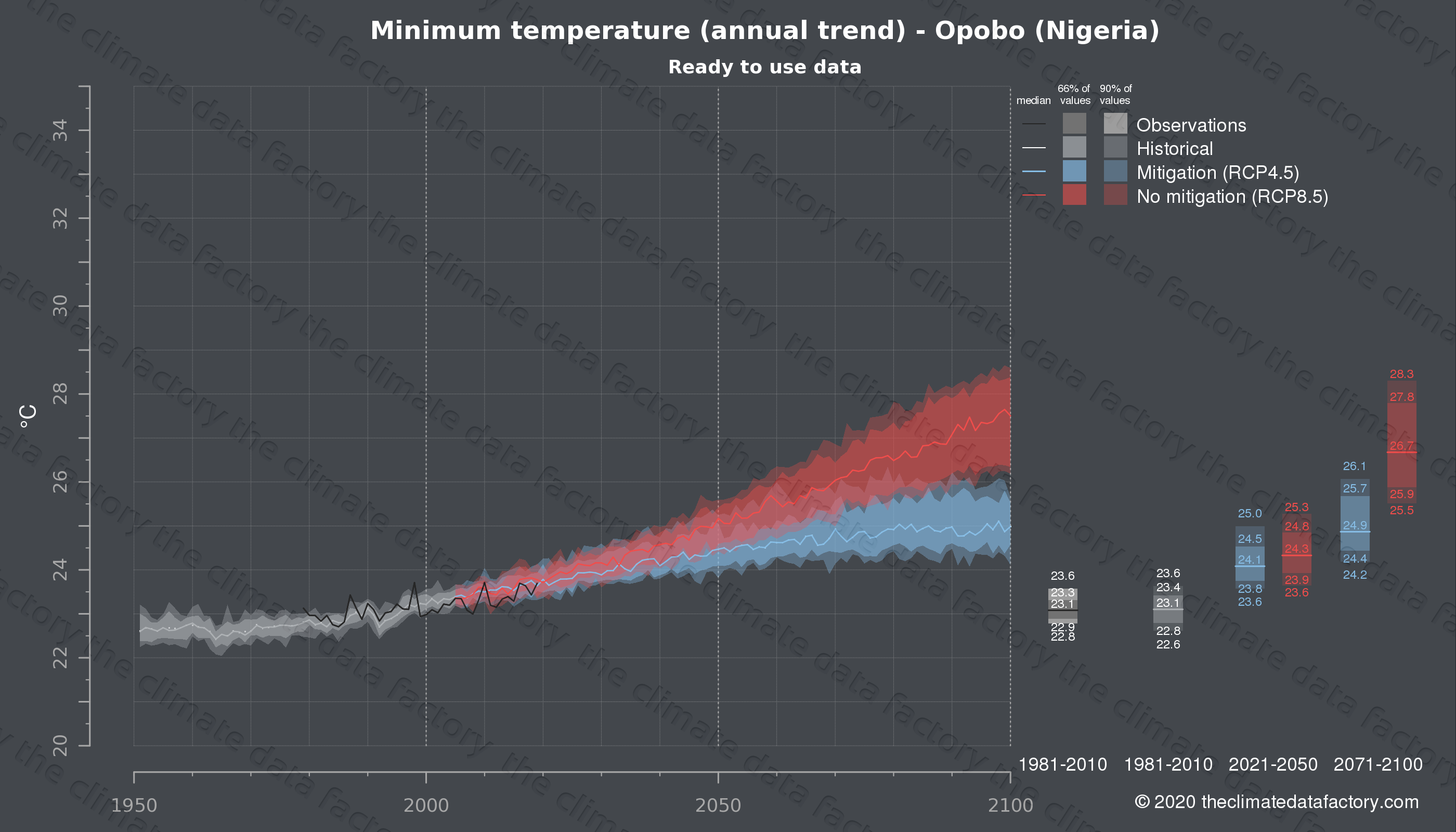 Graphic of projected minimum temperature for Opobo (Nigeria) under two climate change mitigation policy scenarios (RCP4.5, RCP8.5). Represented climate data are processed (bias-adjusted and quality controlled) data from IPCC models. https://theclimatedatafactory.com