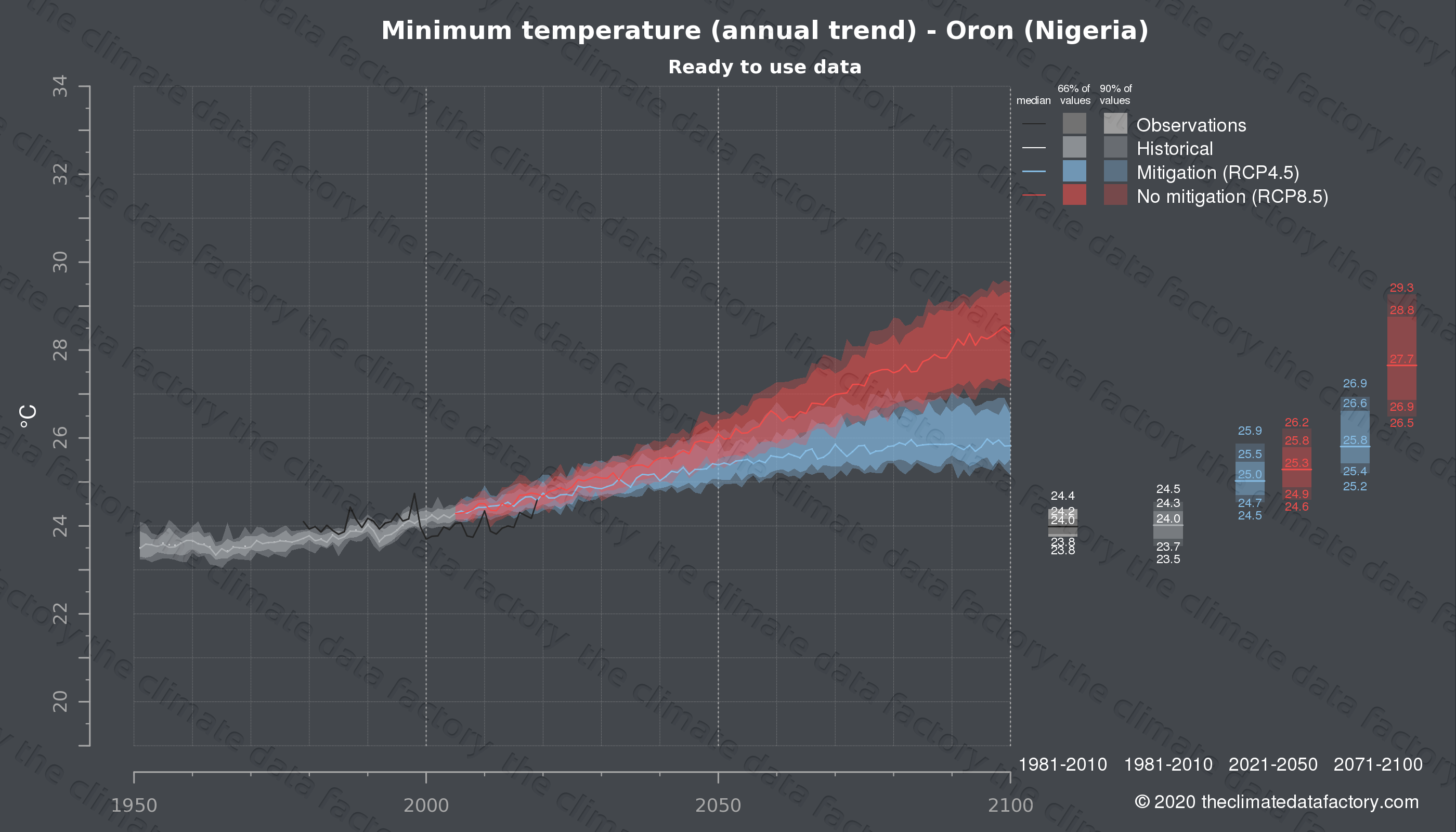 Graphic of projected minimum temperature for Oron (Nigeria) under two climate change mitigation policy scenarios (RCP4.5, RCP8.5). Represented climate data are processed (bias-adjusted and quality controlled) data from IPCC models. https://theclimatedatafactory.com