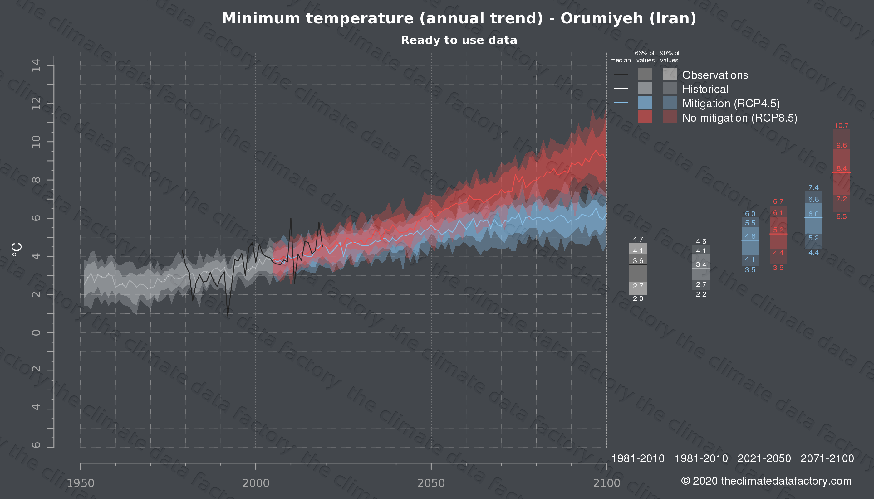 Graphic of projected minimum temperature for Orumiyeh (Iran) under two climate change mitigation policy scenarios (RCP4.5, RCP8.5). Represented climate data are processed (bias-adjusted and quality controlled) data from IPCC models. https://theclimatedatafactory.com