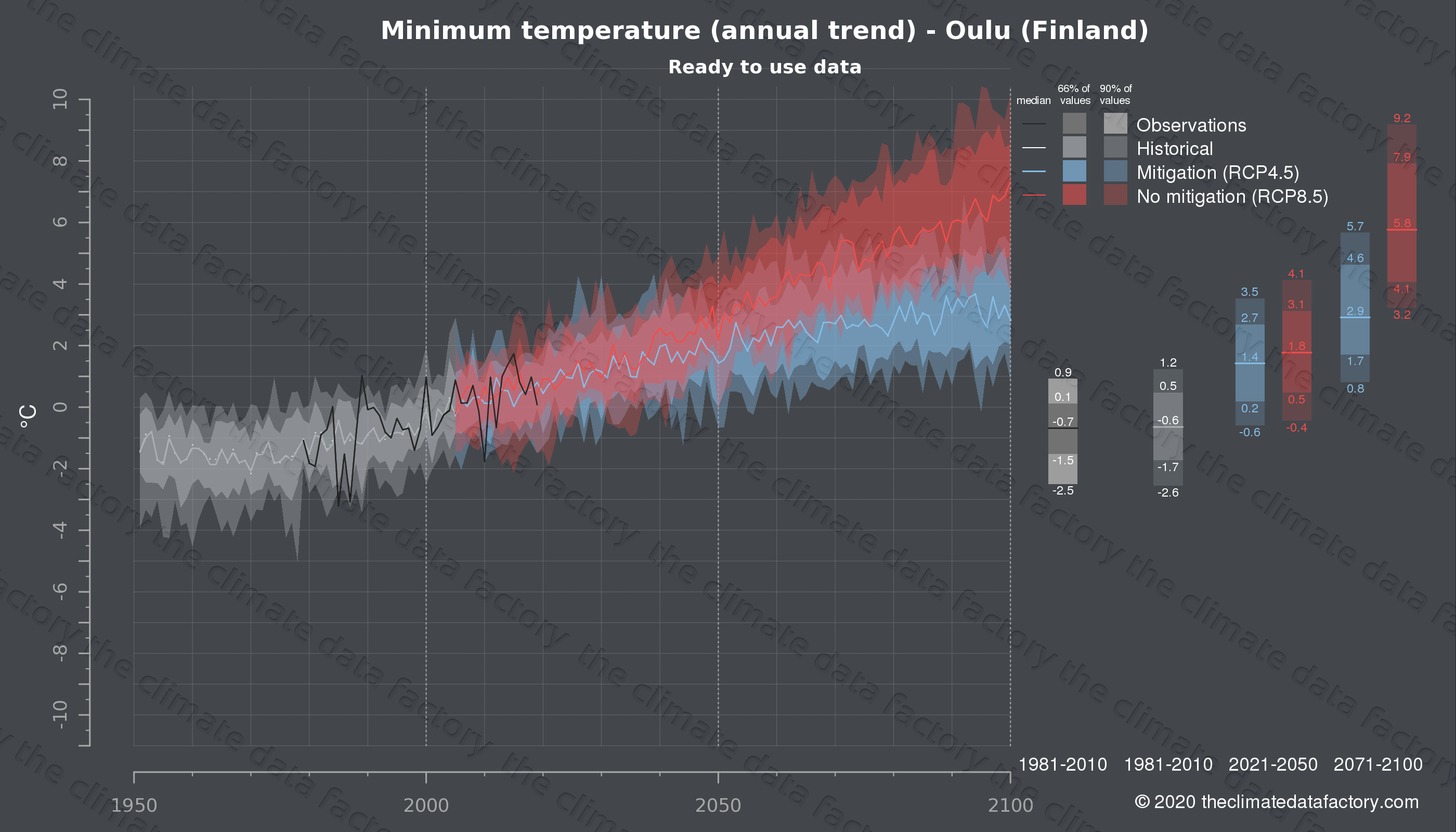 Graphic of projected minimum temperature for Oulu (Finland) under two climate change mitigation policy scenarios (RCP4.5, RCP8.5). Represented climate data are processed (bias-adjusted and quality controlled) data from IPCC models. https://theclimatedatafactory.com