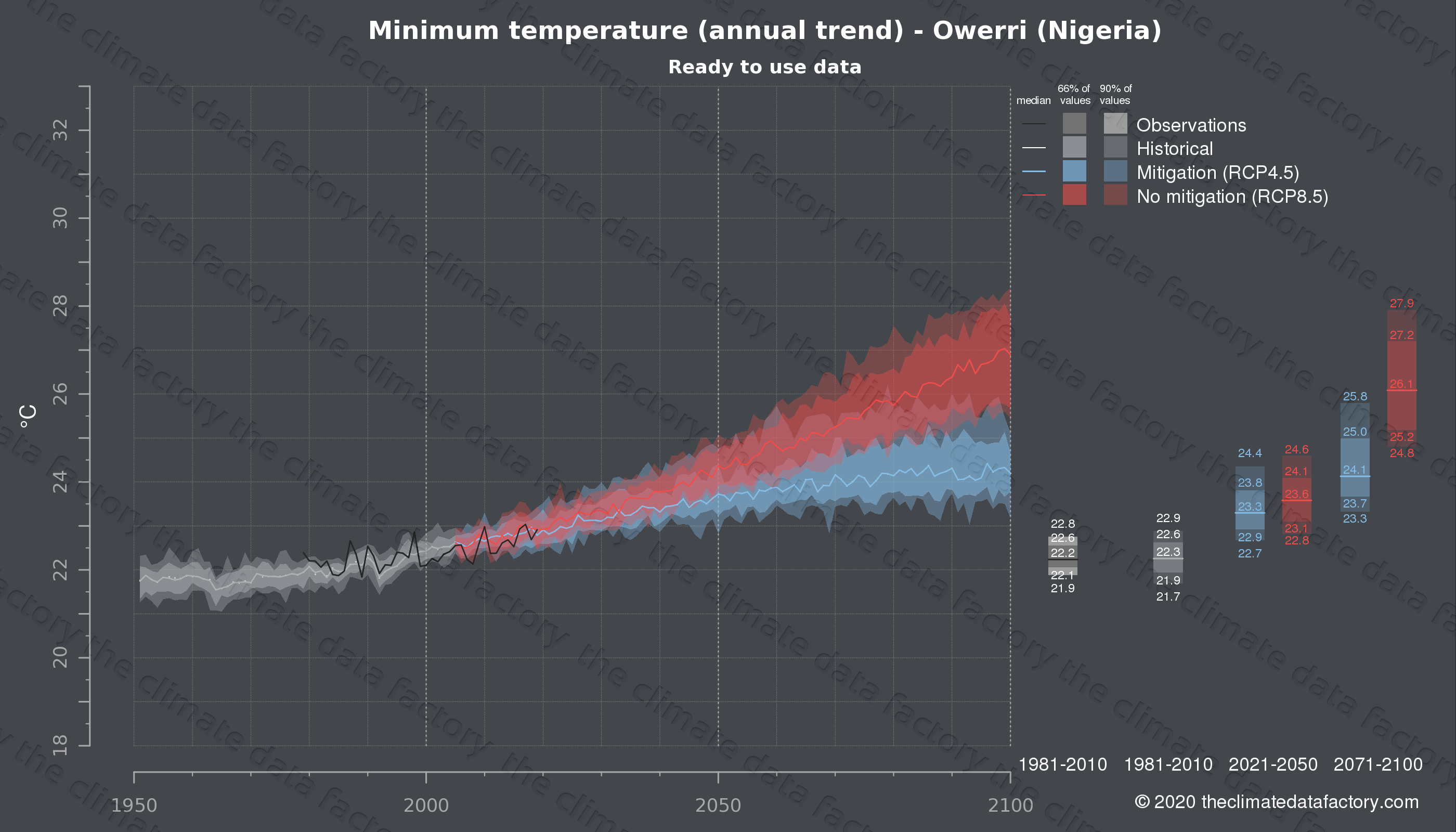 Graphic of projected minimum temperature for Owerri (Nigeria) under two climate change mitigation policy scenarios (RCP4.5, RCP8.5). Represented climate data are processed (bias-adjusted and quality controlled) data from IPCC models. https://theclimatedatafactory.com
