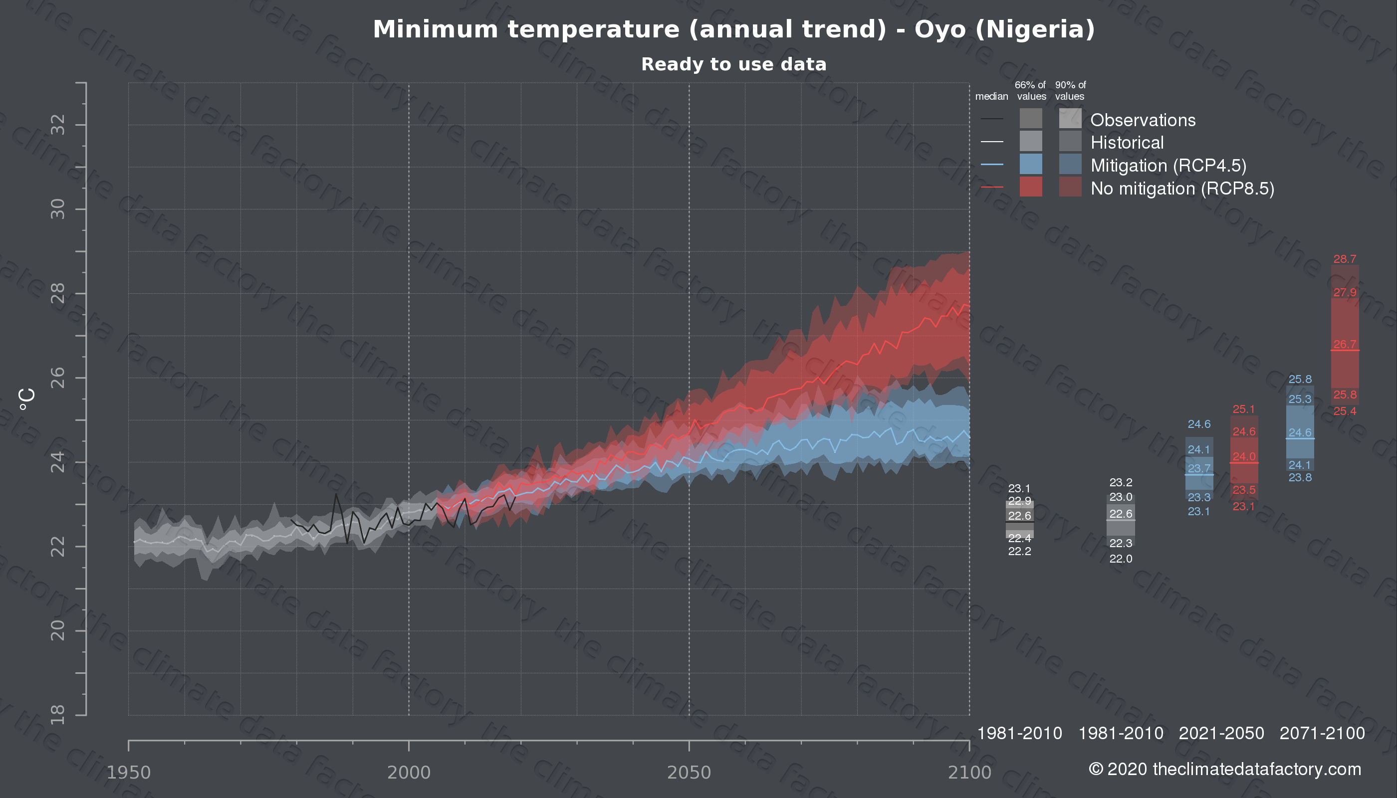 Graphic of projected minimum temperature for Oyo (Nigeria) under two climate change mitigation policy scenarios (RCP4.5, RCP8.5). Represented climate data are processed (bias-adjusted and quality controlled) data from IPCC models. https://theclimatedatafactory.com