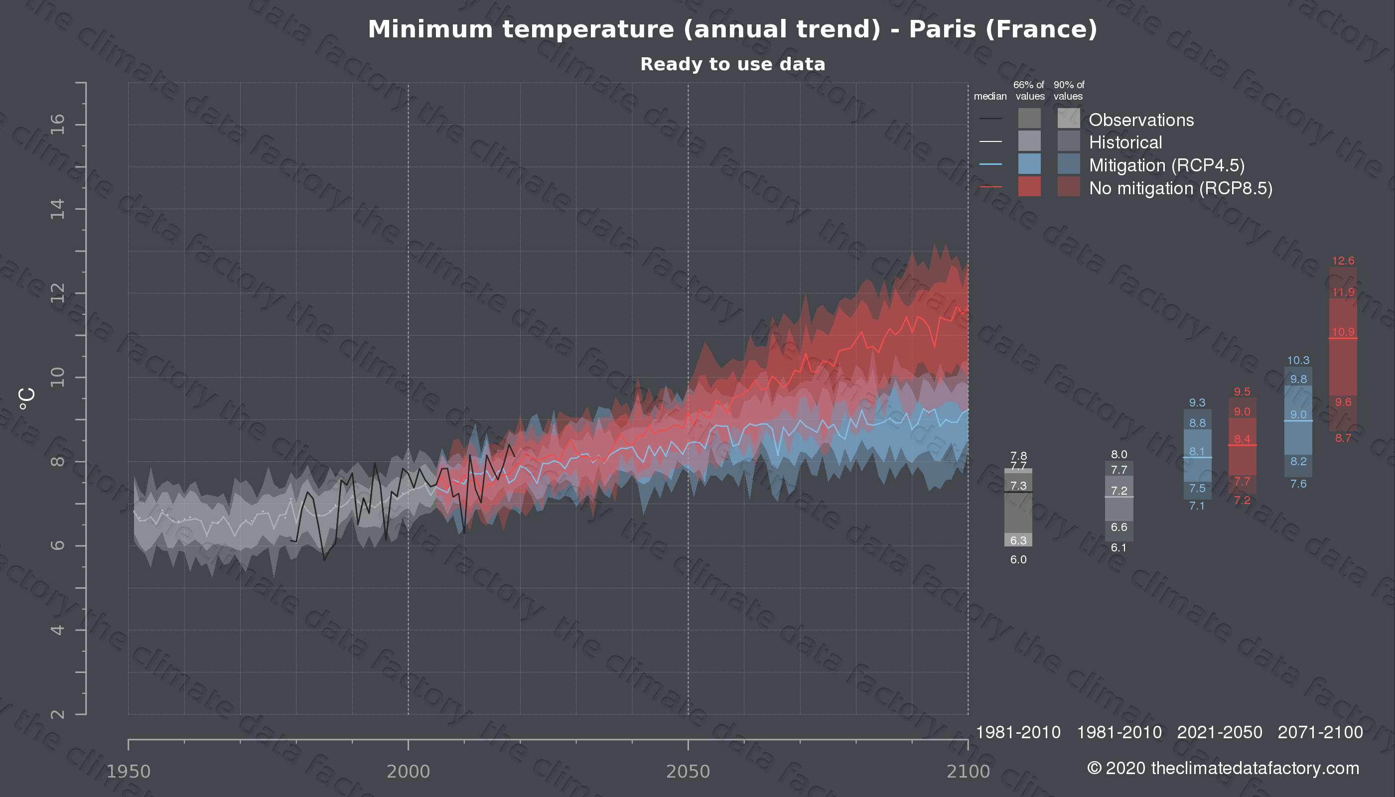 Graphic of projected minimum temperature for Paris (France) under two climate change mitigation policy scenarios (RCP4.5, RCP8.5). Represented climate data are processed (bias-adjusted and quality controlled) data from IPCC models. https://theclimatedatafactory.com