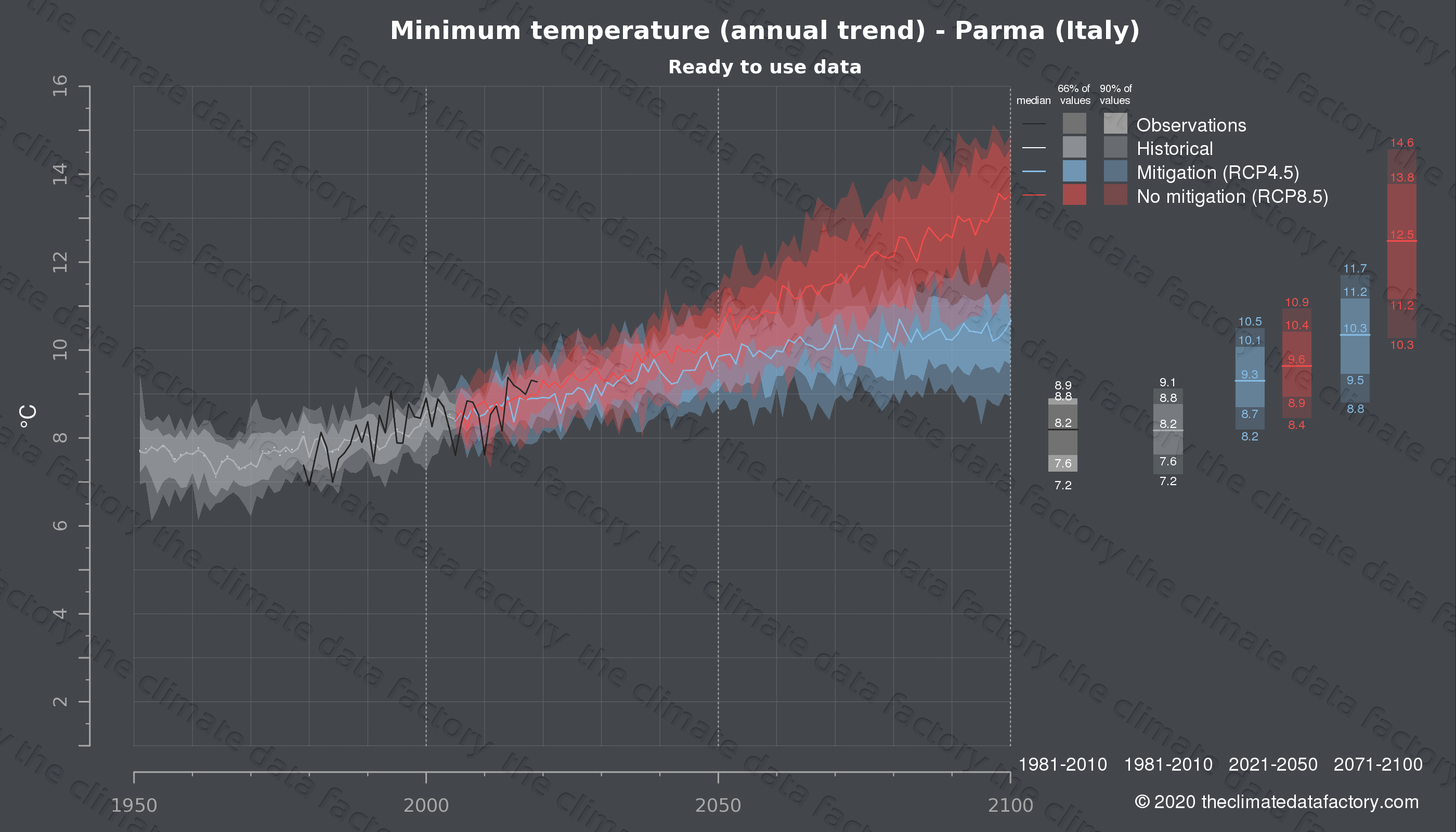 Graphic of projected minimum temperature for Parma (Italy) under two climate change mitigation policy scenarios (RCP4.5, RCP8.5). Represented climate data are processed (bias-adjusted and quality controlled) data from IPCC models. https://theclimatedatafactory.com