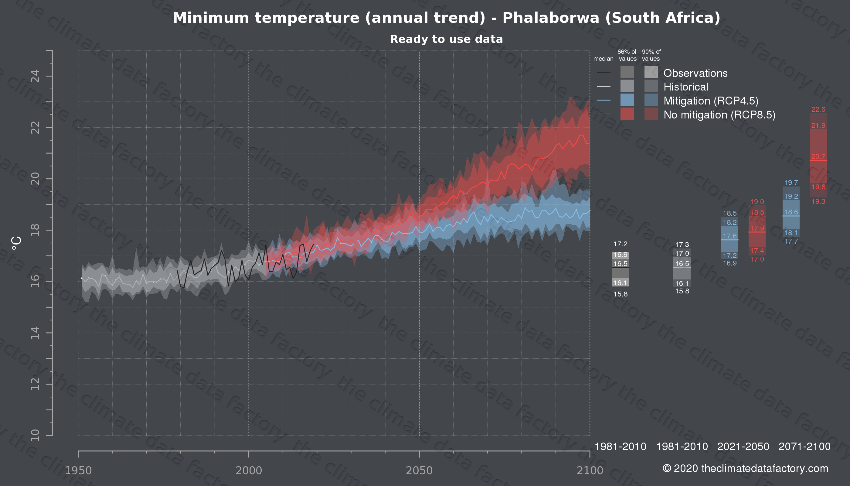 Graphic of projected minimum temperature for Phalaborwa (South Africa) under two climate change mitigation policy scenarios (RCP4.5, RCP8.5). Represented climate data are processed (bias-adjusted and quality controlled) data from IPCC models. https://theclimatedatafactory.com