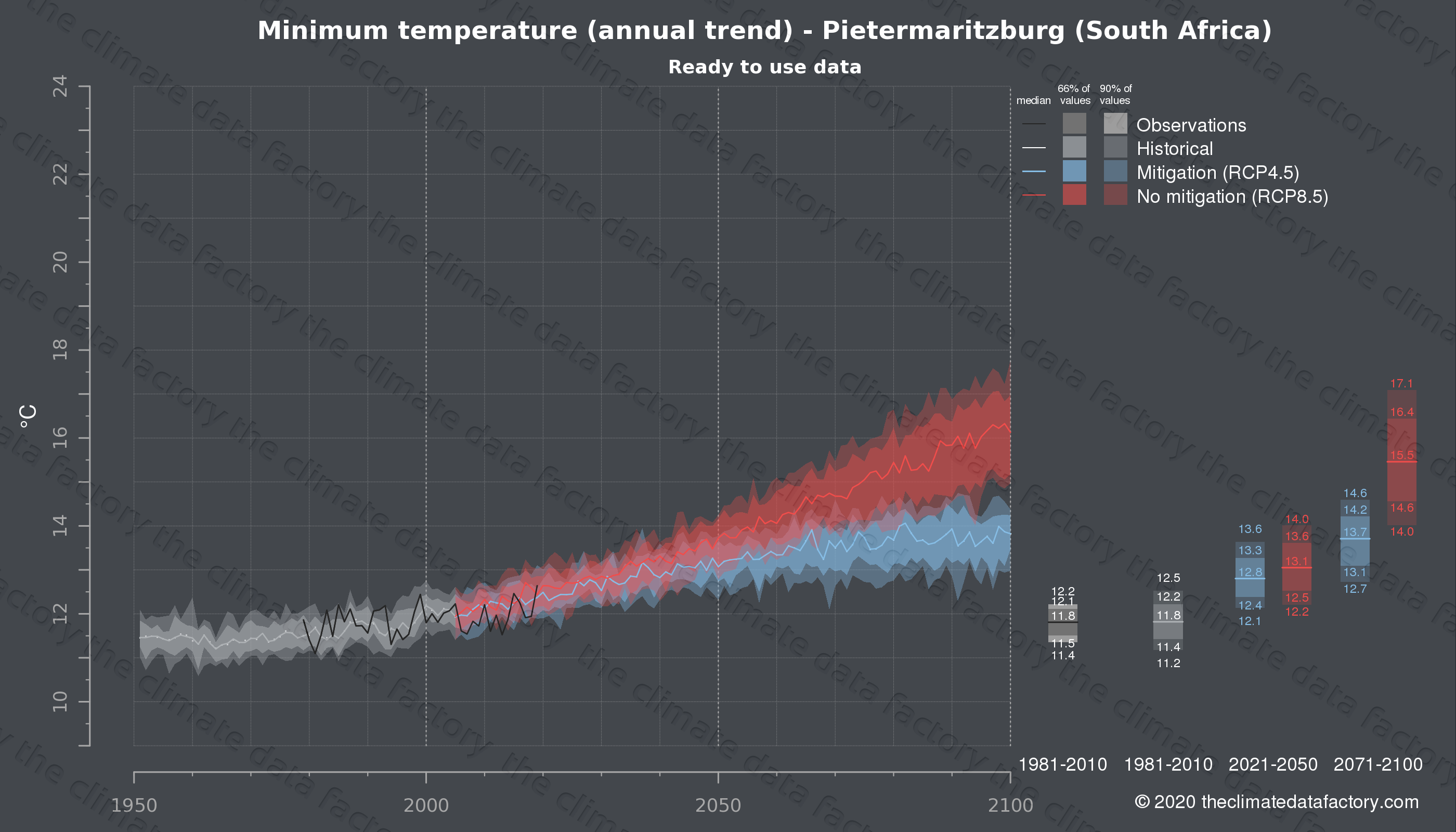 Graphic of projected minimum temperature for Pietermaritzburg (South Africa) under two climate change mitigation policy scenarios (RCP4.5, RCP8.5). Represented climate data are processed (bias-adjusted and quality controlled) data from IPCC models. https://theclimatedatafactory.com
