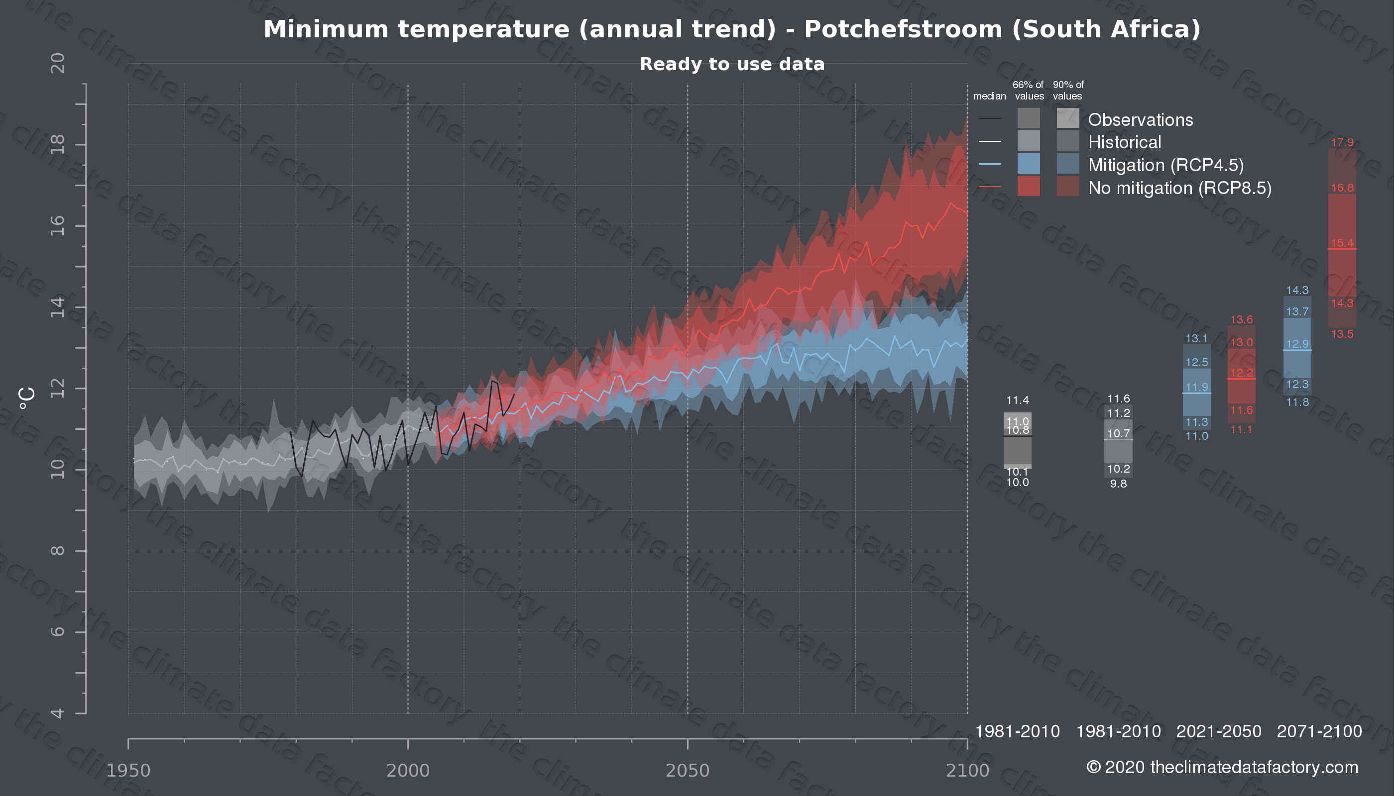 Graphic of projected minimum temperature for Potchefstroom (South Africa) under two climate change mitigation policy scenarios (RCP4.5, RCP8.5). Represented climate data are processed (bias-adjusted and quality controlled) data from IPCC models. https://theclimatedatafactory.com