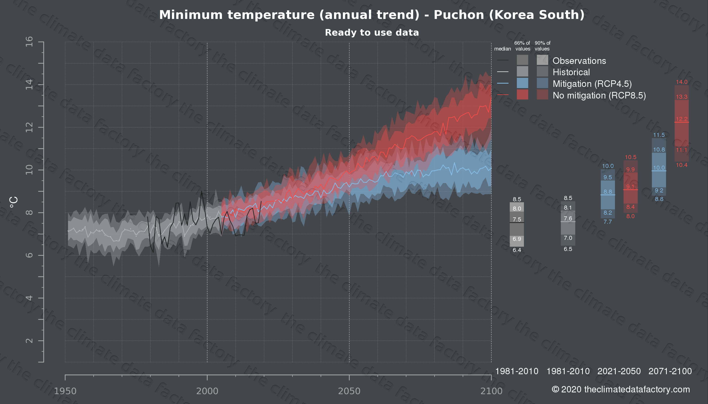 Graphic of projected minimum temperature for Puchon (South Korea) under two climate change mitigation policy scenarios (RCP4.5, RCP8.5). Represented climate data are processed (bias-adjusted and quality controlled) data from IPCC models. https://theclimatedatafactory.com