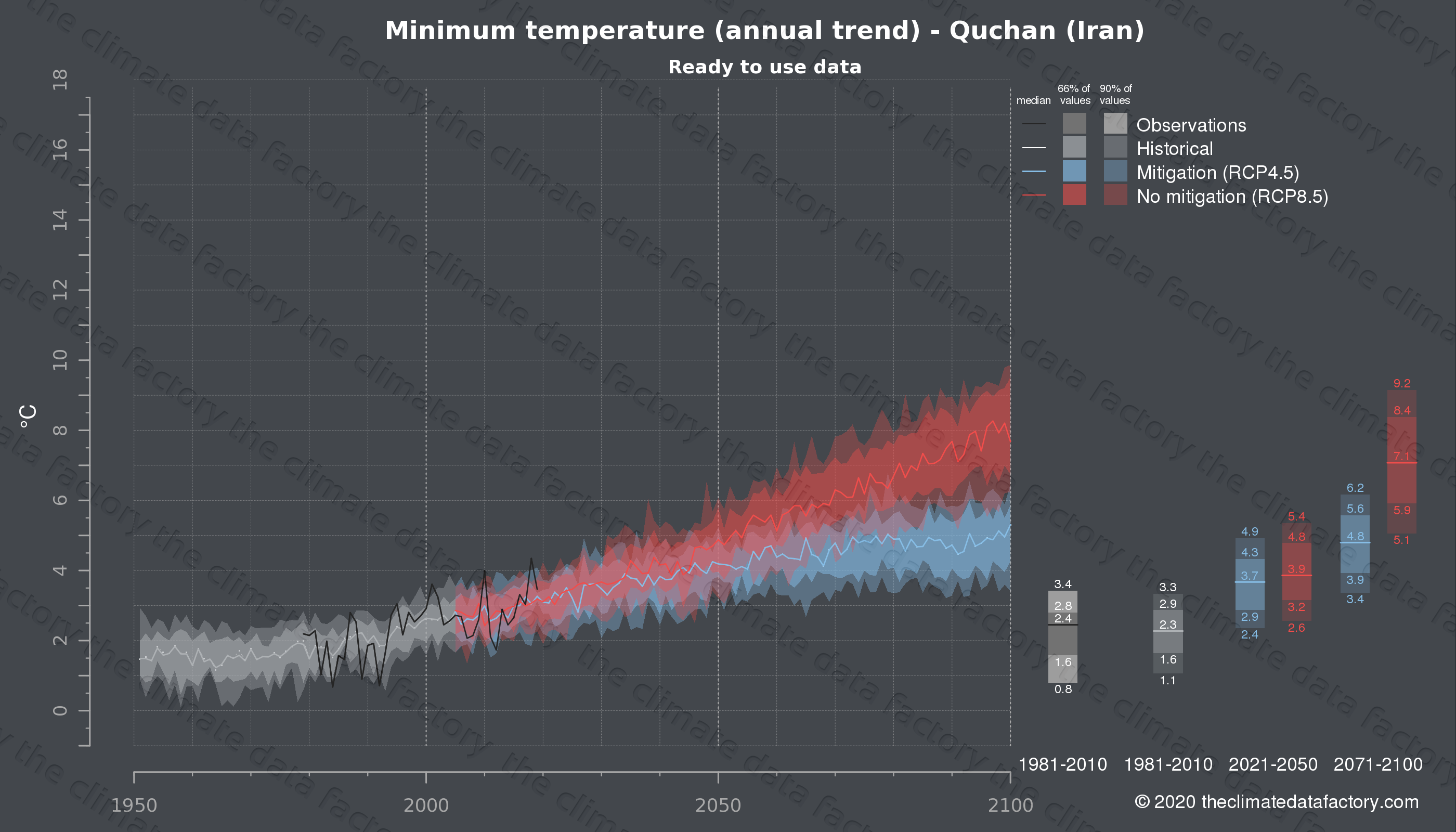 Graphic of projected minimum temperature for Quchan (Iran) under two climate change mitigation policy scenarios (RCP4.5, RCP8.5). Represented climate data are processed (bias-adjusted and quality controlled) data from IPCC models. https://theclimatedatafactory.com