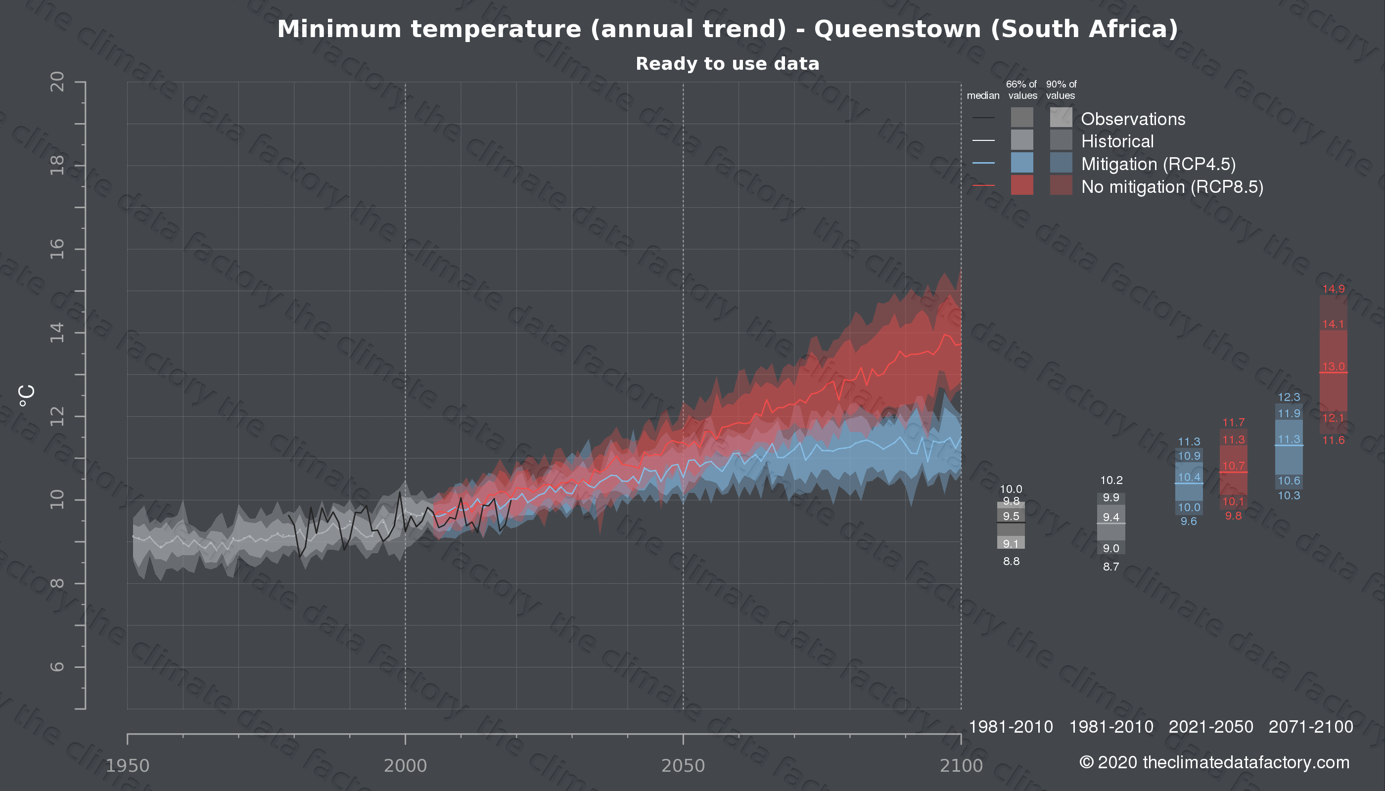 Graphic of projected minimum temperature for Queenstown (South Africa) under two climate change mitigation policy scenarios (RCP4.5, RCP8.5). Represented climate data are processed (bias-adjusted and quality controlled) data from IPCC models. https://theclimatedatafactory.com