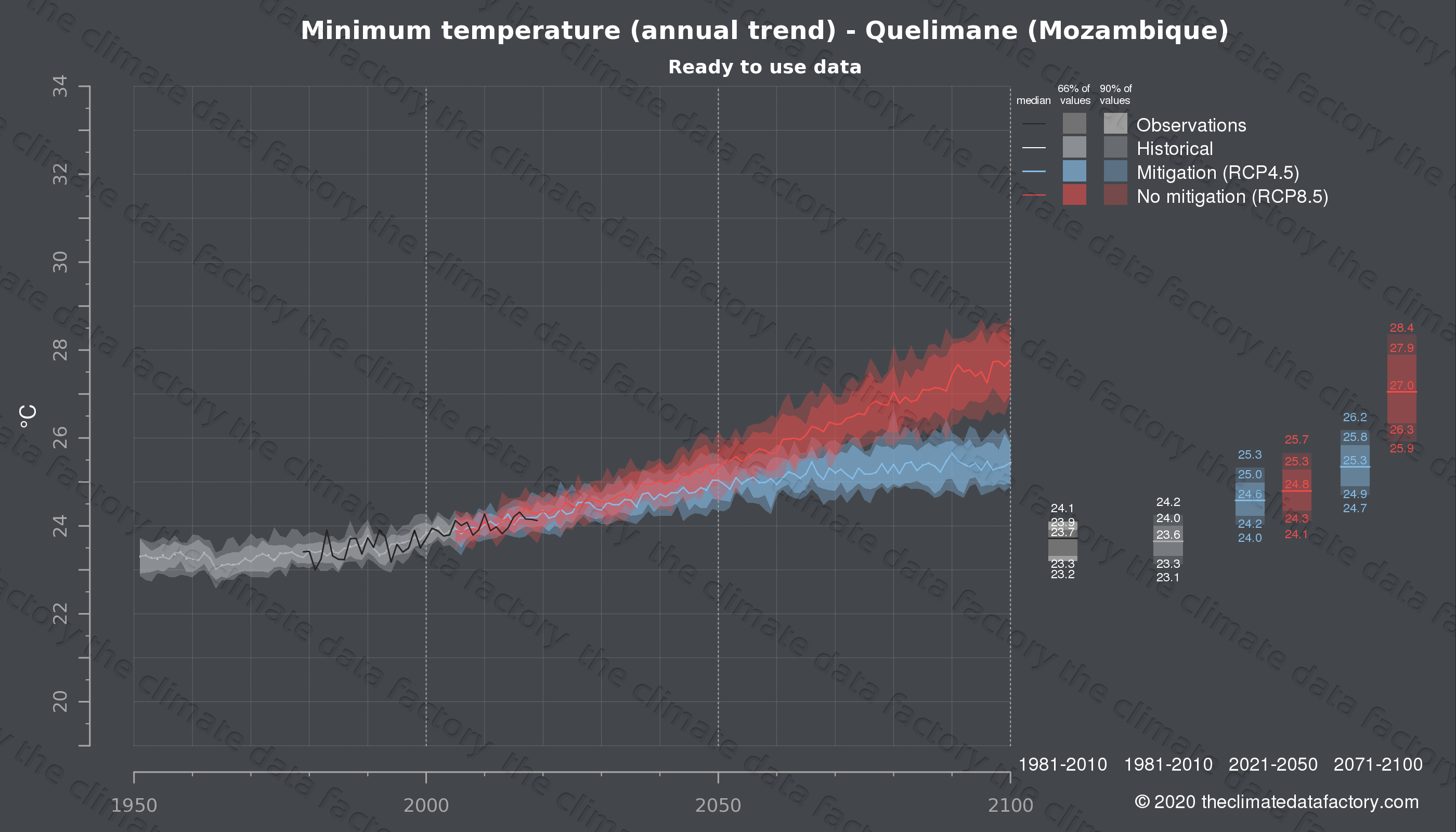 Graphic of projected minimum temperature for Quelimane (Mozambique) under two climate change mitigation policy scenarios (RCP4.5, RCP8.5). Represented climate data are processed (bias-adjusted and quality controlled) data from IPCC models. https://theclimatedatafactory.com