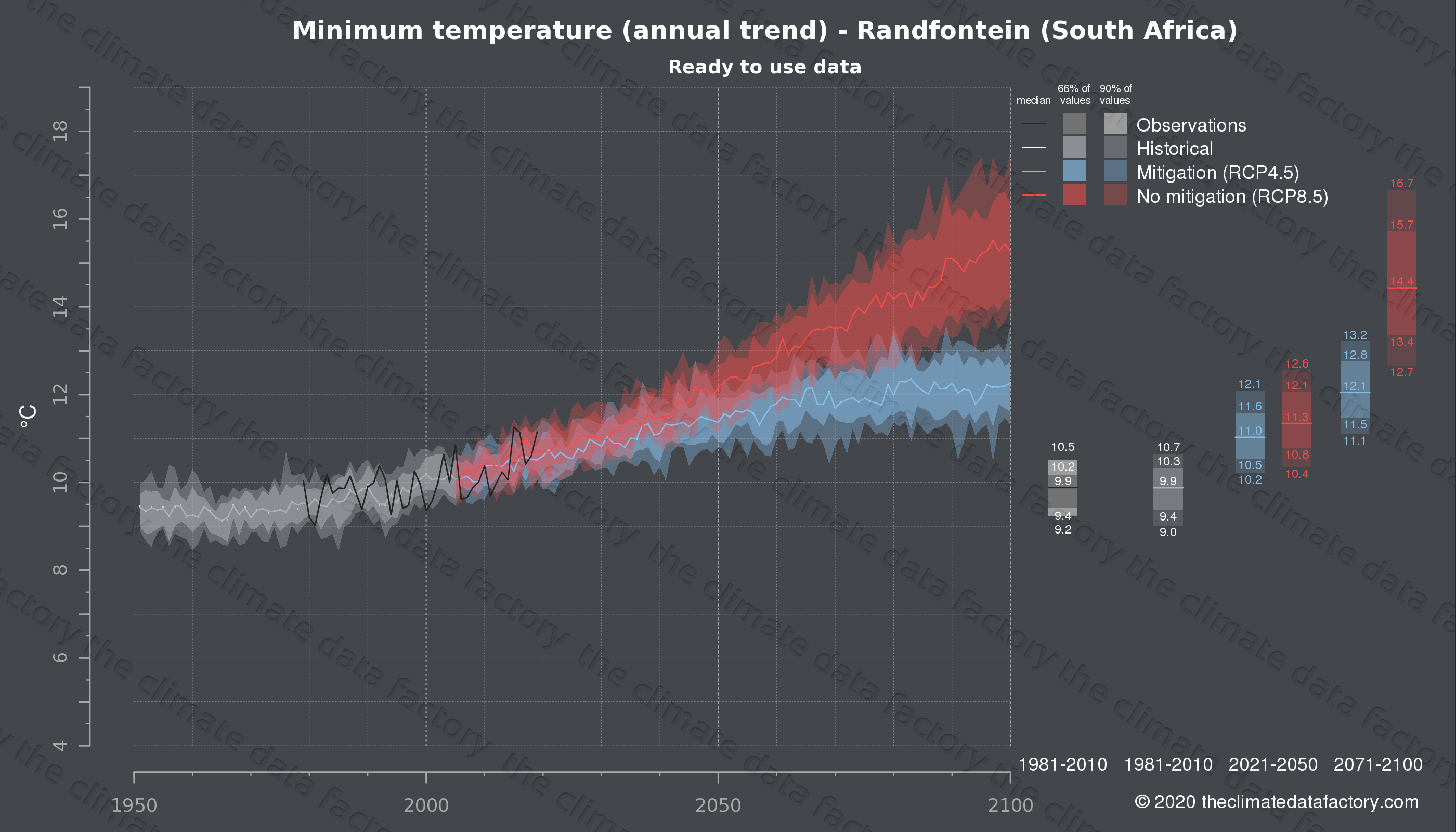 Graphic of projected minimum temperature for Randfontein (South Africa) under two climate change mitigation policy scenarios (RCP4.5, RCP8.5). Represented climate data are processed (bias-adjusted and quality controlled) data from IPCC models. https://theclimatedatafactory.com