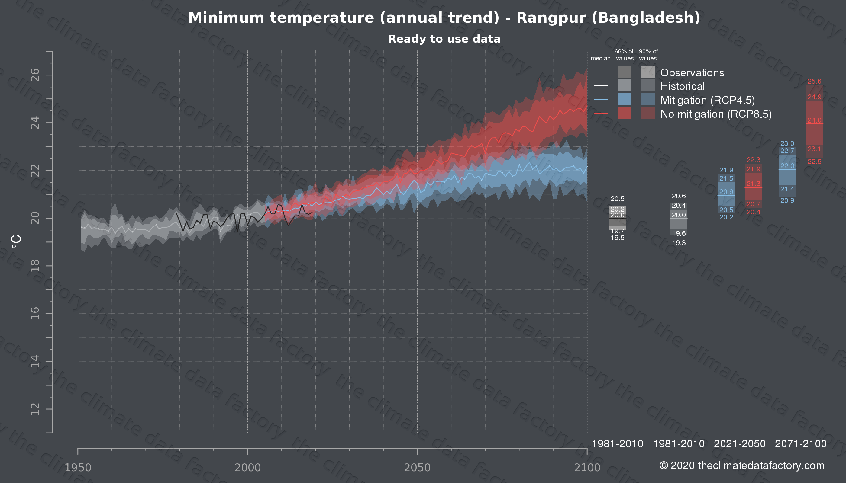Graphic of projected minimum temperature for Rangpur (Bangladesh) under two climate change mitigation policy scenarios (RCP4.5, RCP8.5). Represented climate data are processed (bias-adjusted and quality controlled) data from IPCC models. https://theclimatedatafactory.com