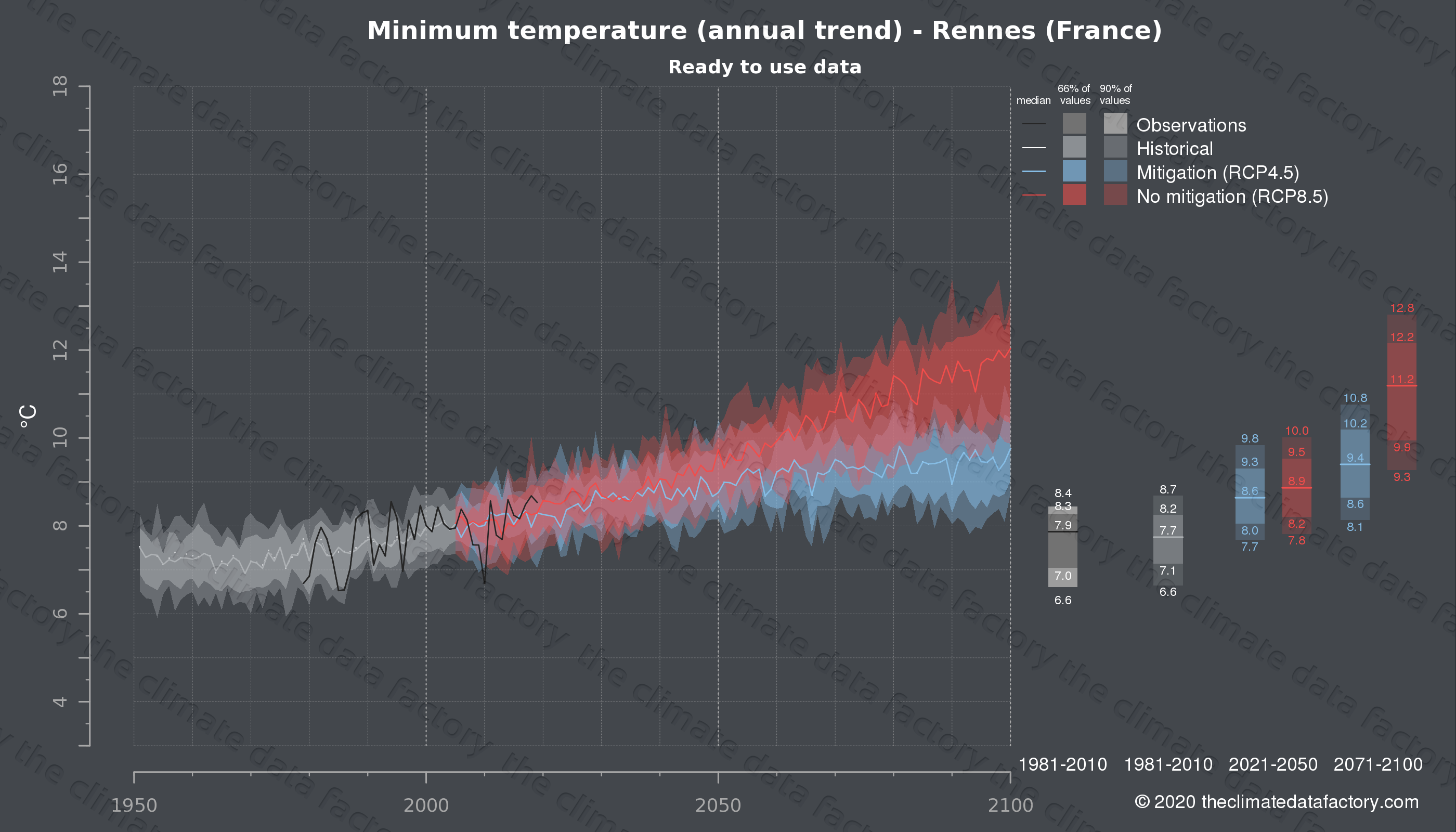 Graphic of projected minimum temperature for Rennes (France) under two climate change mitigation policy scenarios (RCP4.5, RCP8.5). Represented climate data are processed (bias-adjusted and quality controlled) data from IPCC models. https://theclimatedatafactory.com