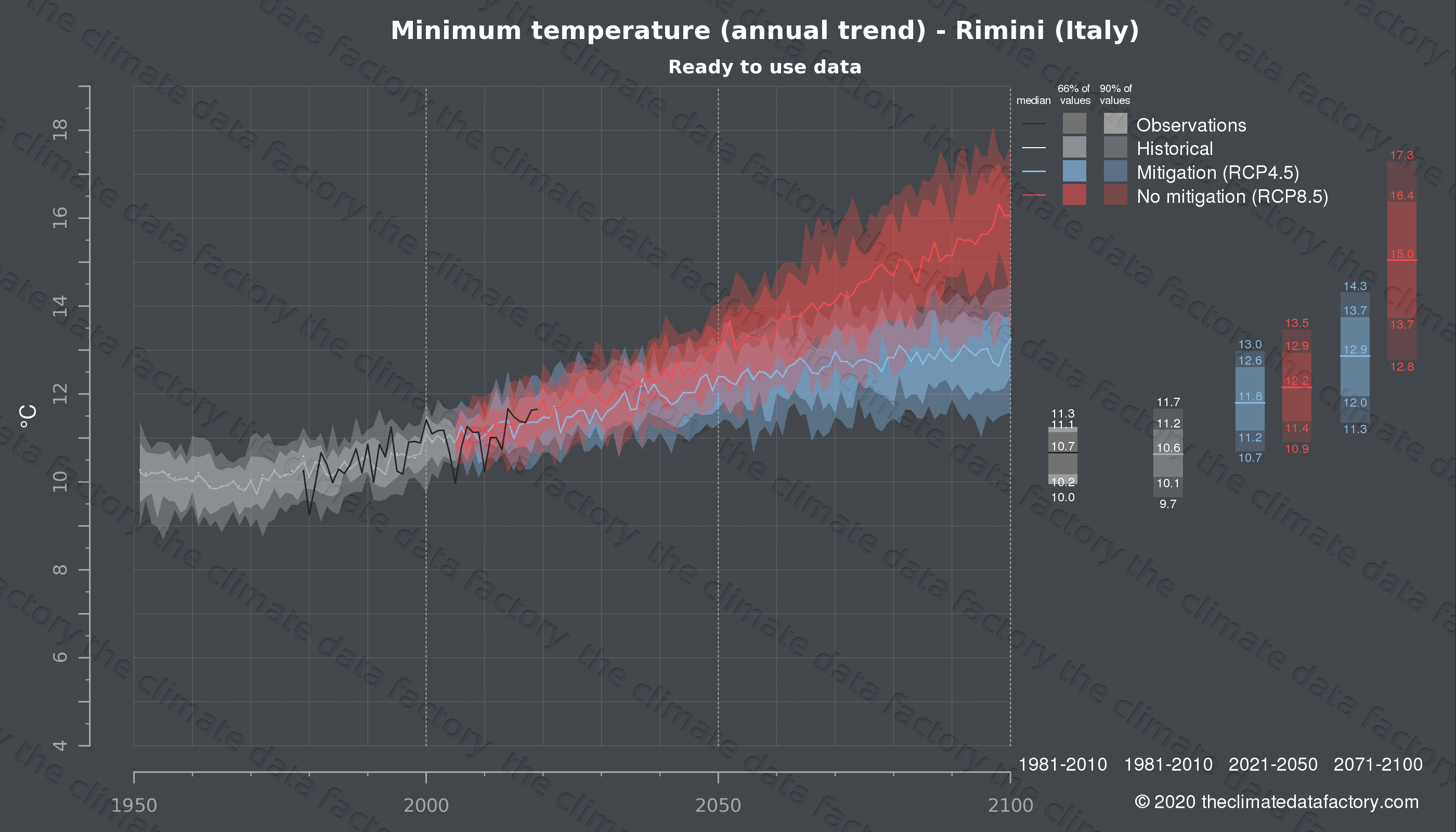 Graphic of projected minimum temperature for Rimini (Italy) under two climate change mitigation policy scenarios (RCP4.5, RCP8.5). Represented climate data are processed (bias-adjusted and quality controlled) data from IPCC models. https://theclimatedatafactory.com