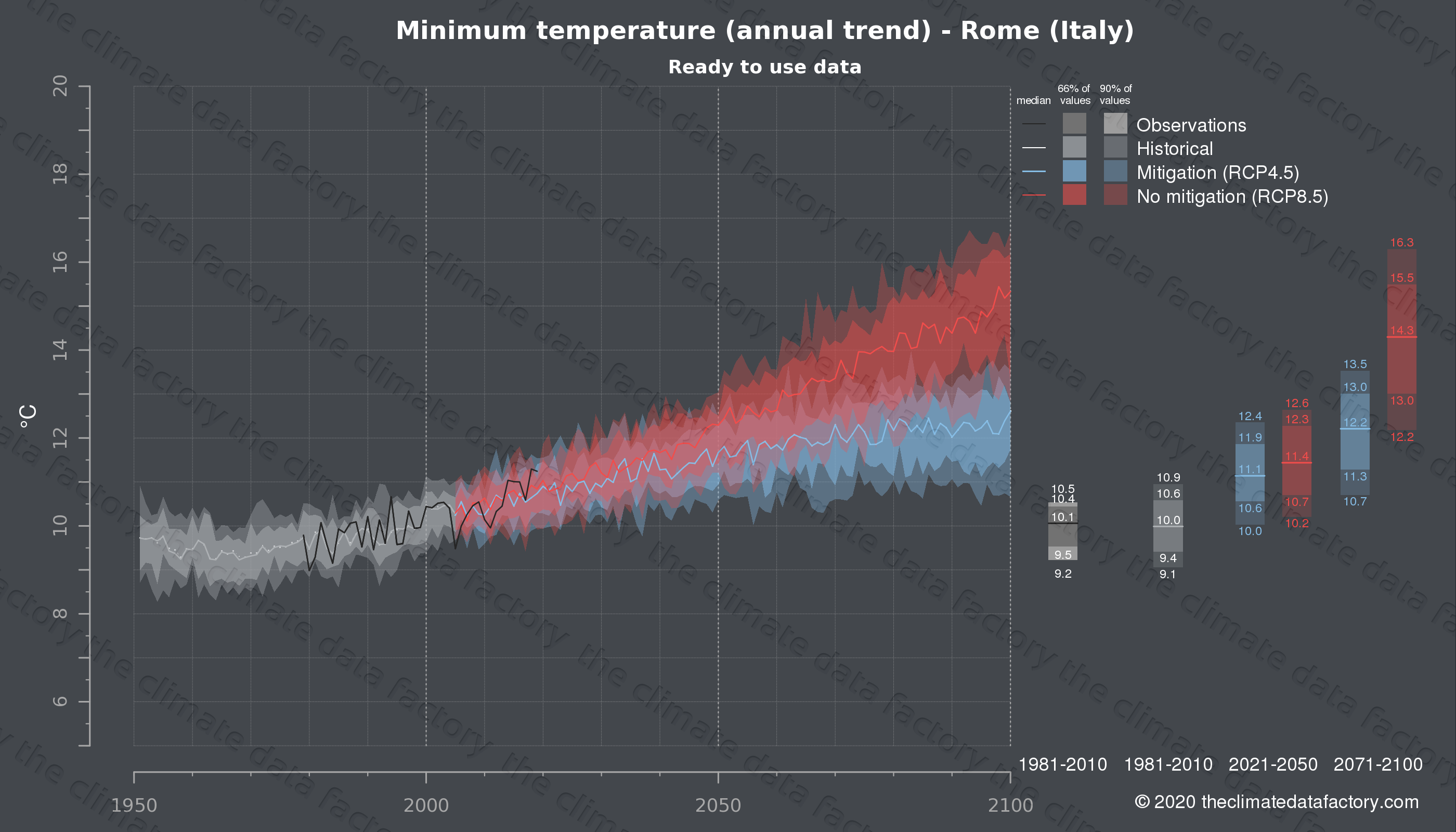 Graphic of projected minimum temperature for Rome (Italy) under two climate change mitigation policy scenarios (RCP4.5, RCP8.5). Represented climate data are processed (bias-adjusted and quality controlled) data from IPCC models. https://theclimatedatafactory.com