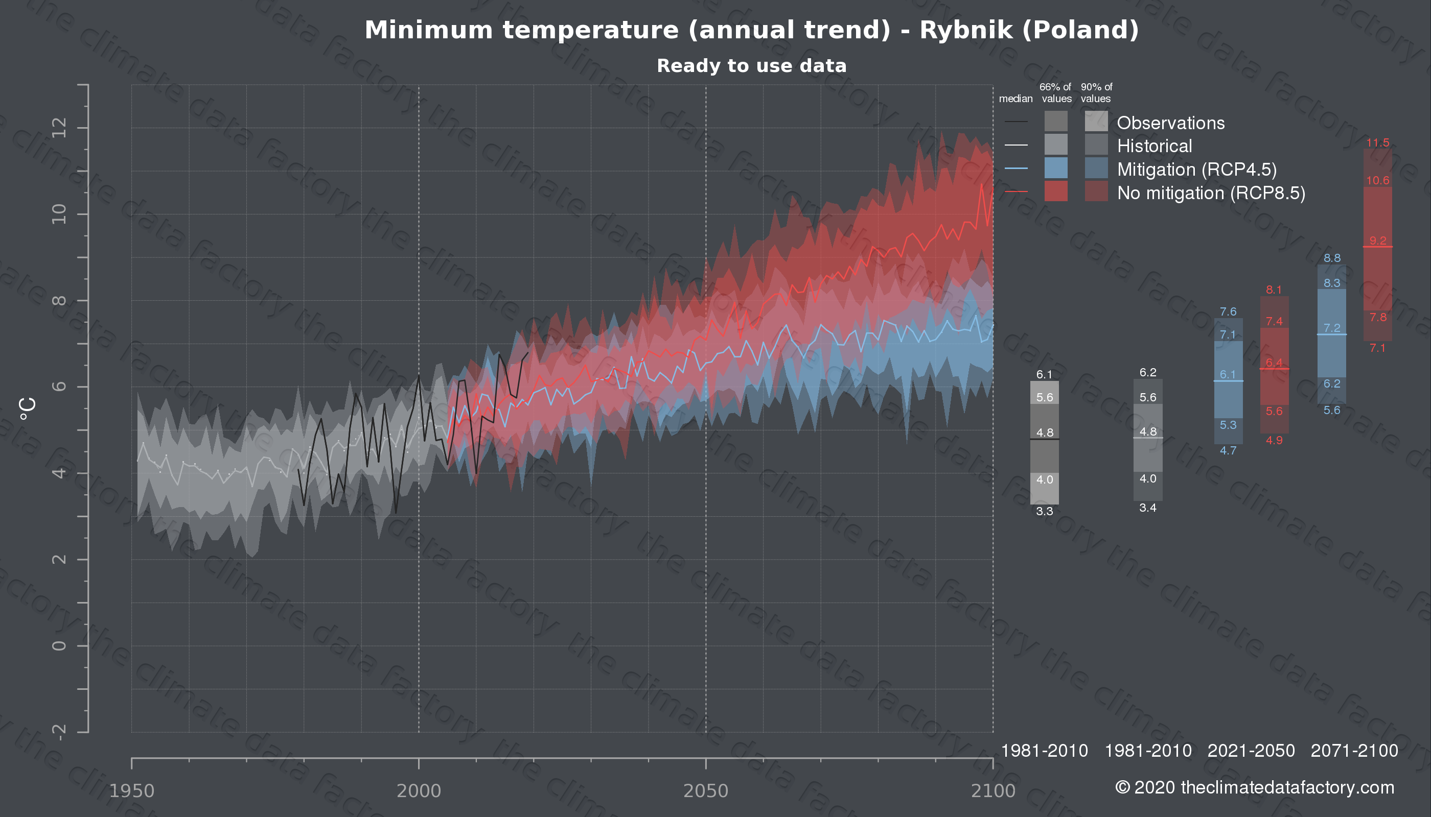 Graphic of projected minimum temperature for Rybnik (Poland) under two climate change mitigation policy scenarios (RCP4.5, RCP8.5). Represented climate data are processed (bias-adjusted and quality controlled) data from IPCC models. https://theclimatedatafactory.com