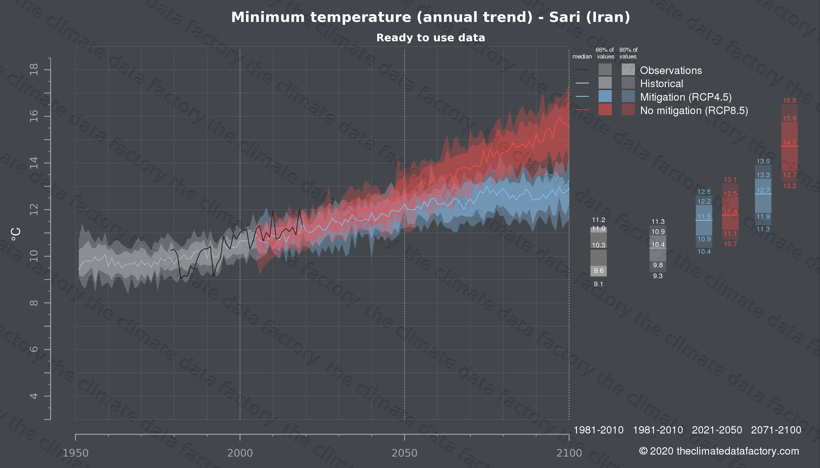 Graphic of projected minimum temperature for Sari (Iran) under two climate change mitigation policy scenarios (RCP4.5, RCP8.5). Represented climate data are processed (bias-adjusted and quality controlled) data from IPCC models. https://theclimatedatafactory.com