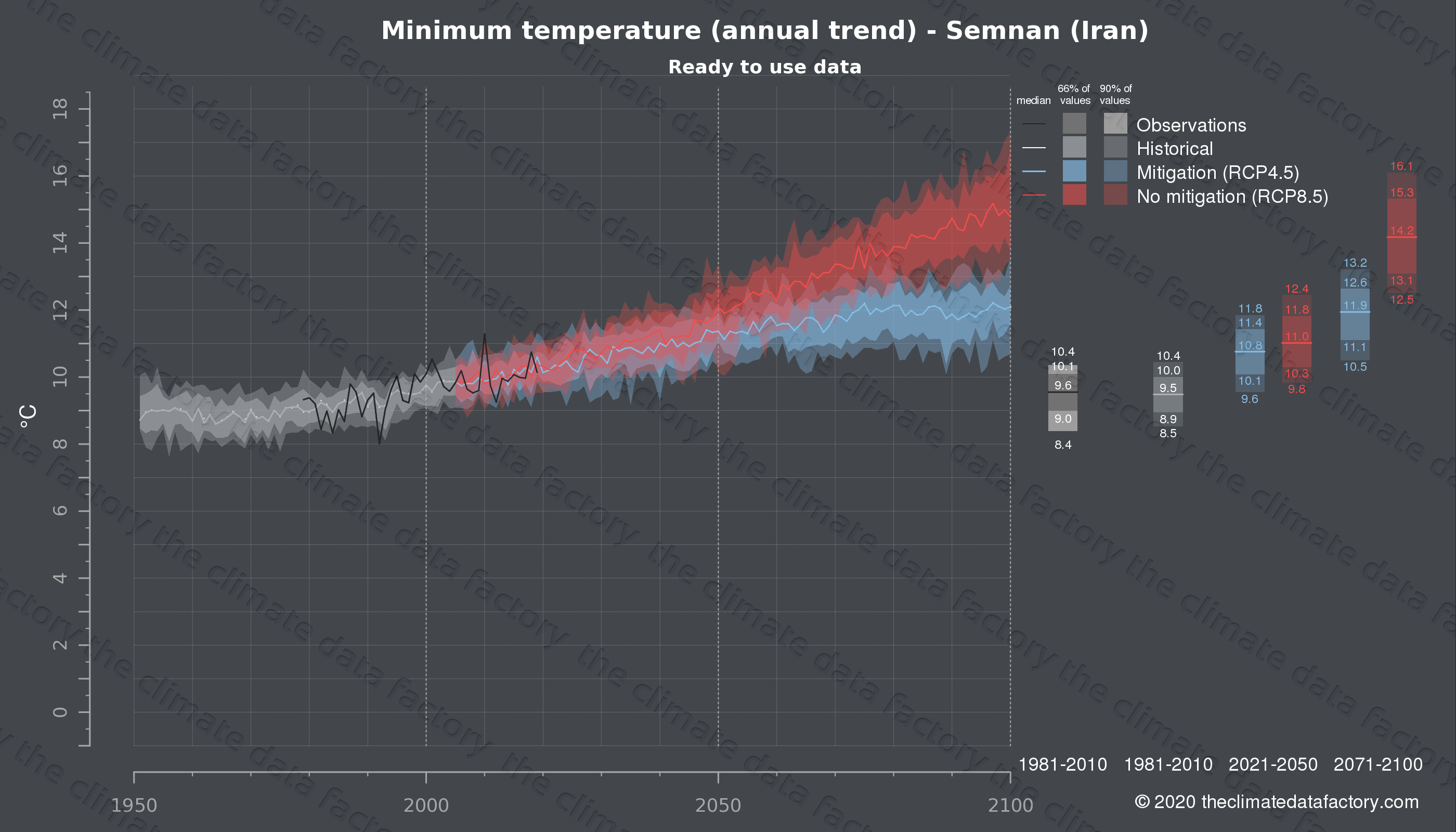 Graphic of projected minimum temperature for Semnan (Iran) under two climate change mitigation policy scenarios (RCP4.5, RCP8.5). Represented climate data are processed (bias-adjusted and quality controlled) data from IPCC models. https://theclimatedatafactory.com