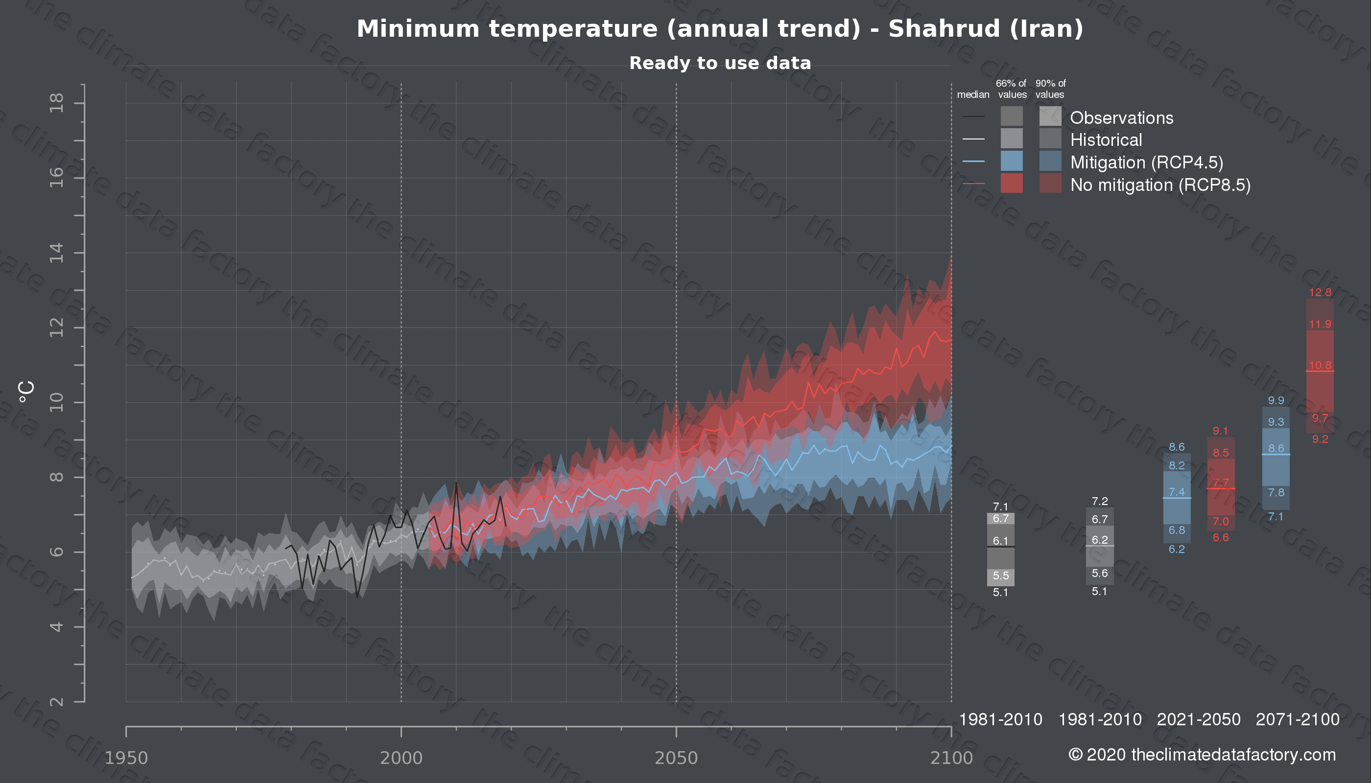 Graphic of projected minimum temperature for Shahrud (Iran) under two climate change mitigation policy scenarios (RCP4.5, RCP8.5). Represented climate data are processed (bias-adjusted and quality controlled) data from IPCC models. https://theclimatedatafactory.com