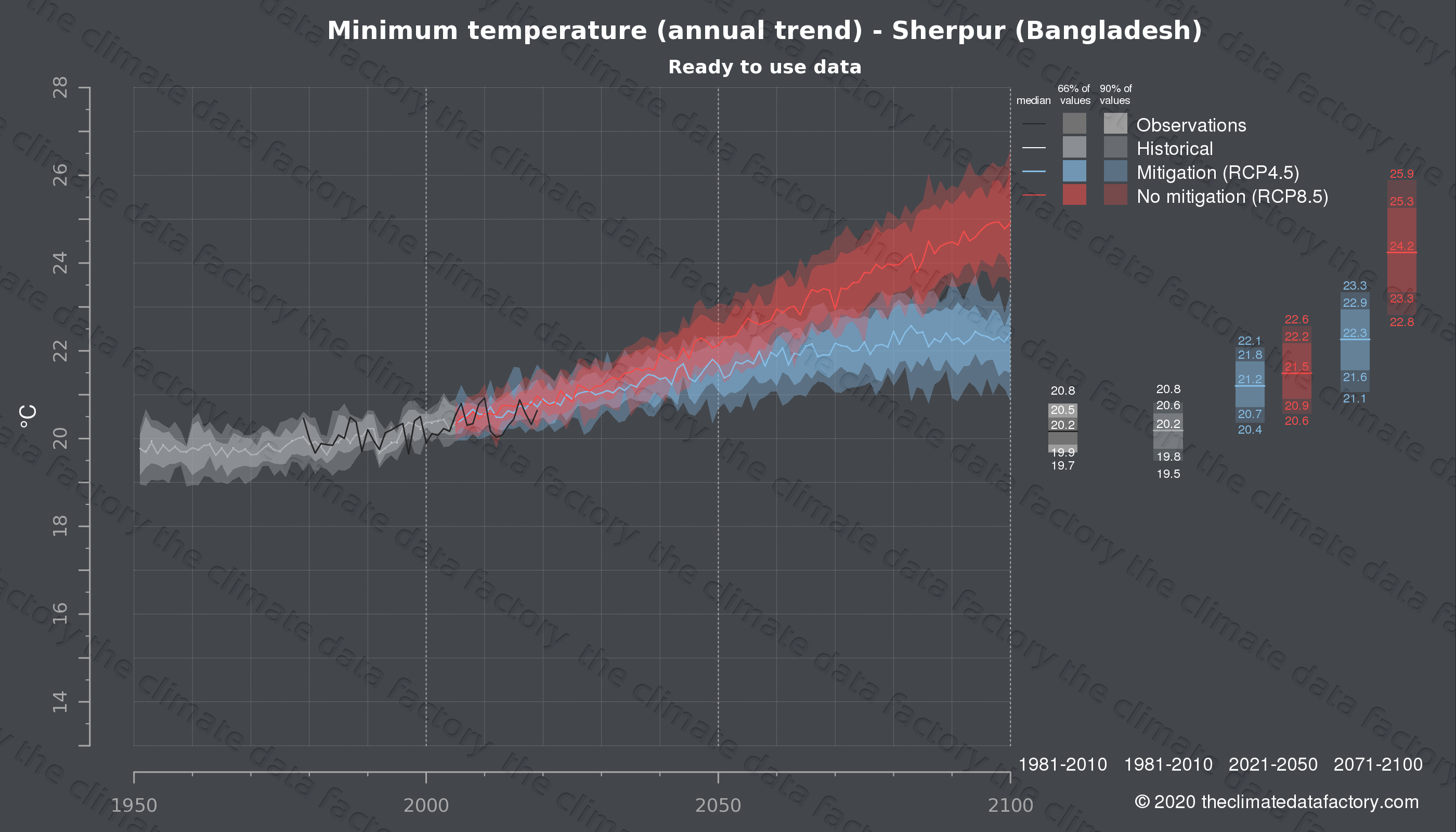 Graphic of projected minimum temperature for Sherpur (Bangladesh) under two climate change mitigation policy scenarios (RCP4.5, RCP8.5). Represented climate data are processed (bias-adjusted and quality controlled) data from IPCC models. https://theclimatedatafactory.com
