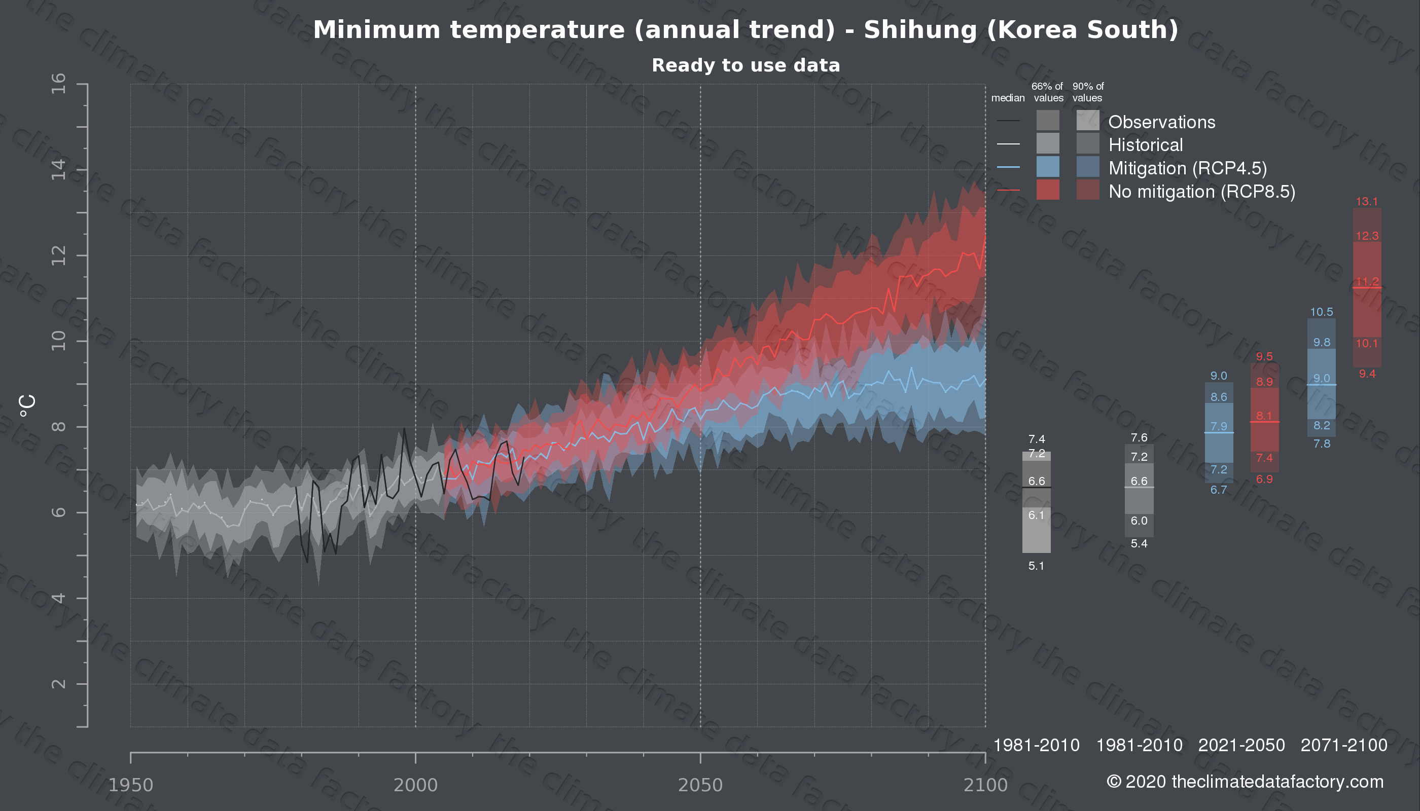 Graphic of projected minimum temperature for Shihung (South Korea) under two climate change mitigation policy scenarios (RCP4.5, RCP8.5). Represented climate data are processed (bias-adjusted and quality controlled) data from IPCC models. https://theclimatedatafactory.com