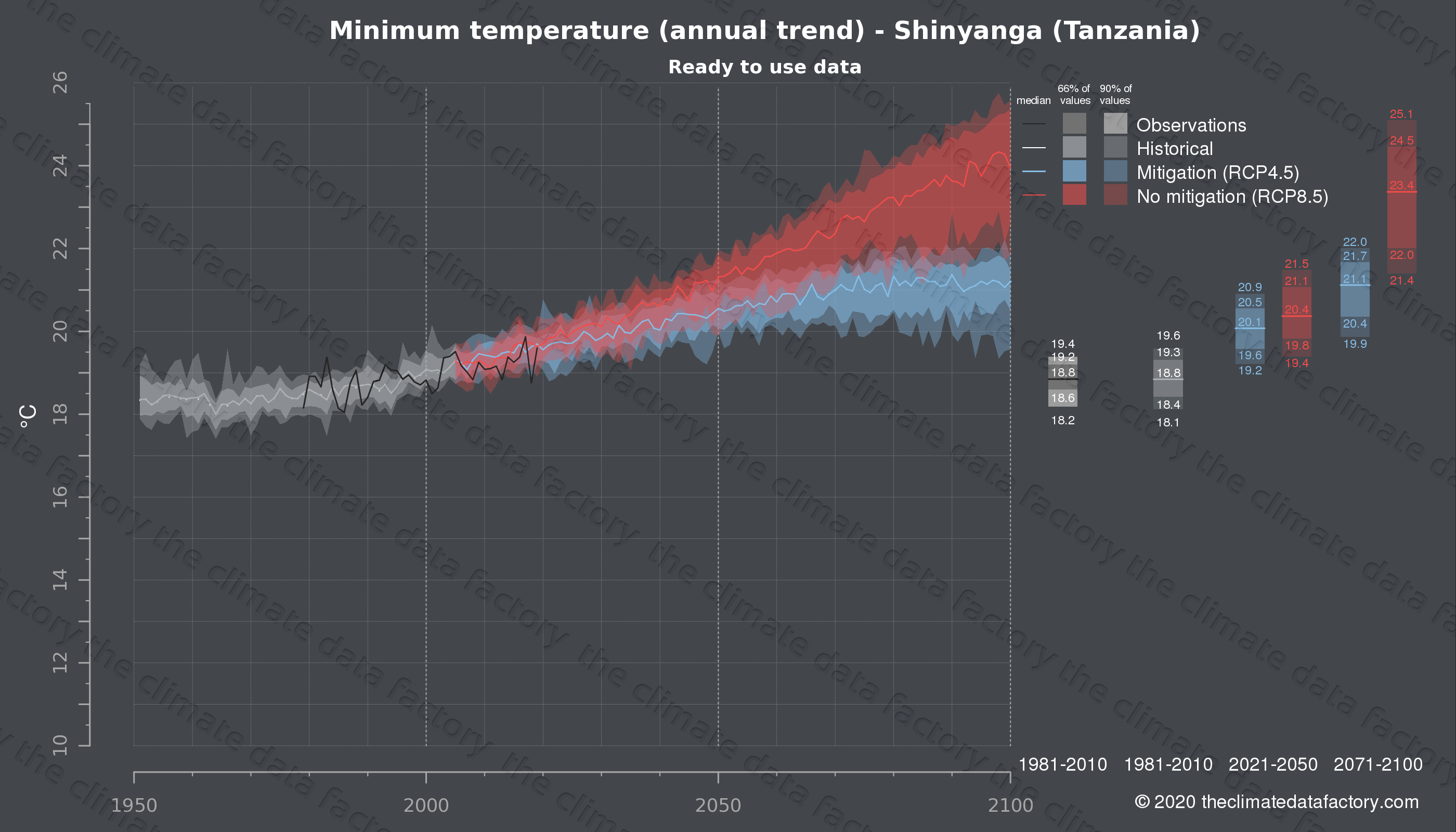 Graphic of projected minimum temperature for Shinyanga (Tanzania) under two climate change mitigation policy scenarios (RCP4.5, RCP8.5). Represented climate data are processed (bias-adjusted and quality controlled) data from IPCC models. https://theclimatedatafactory.com