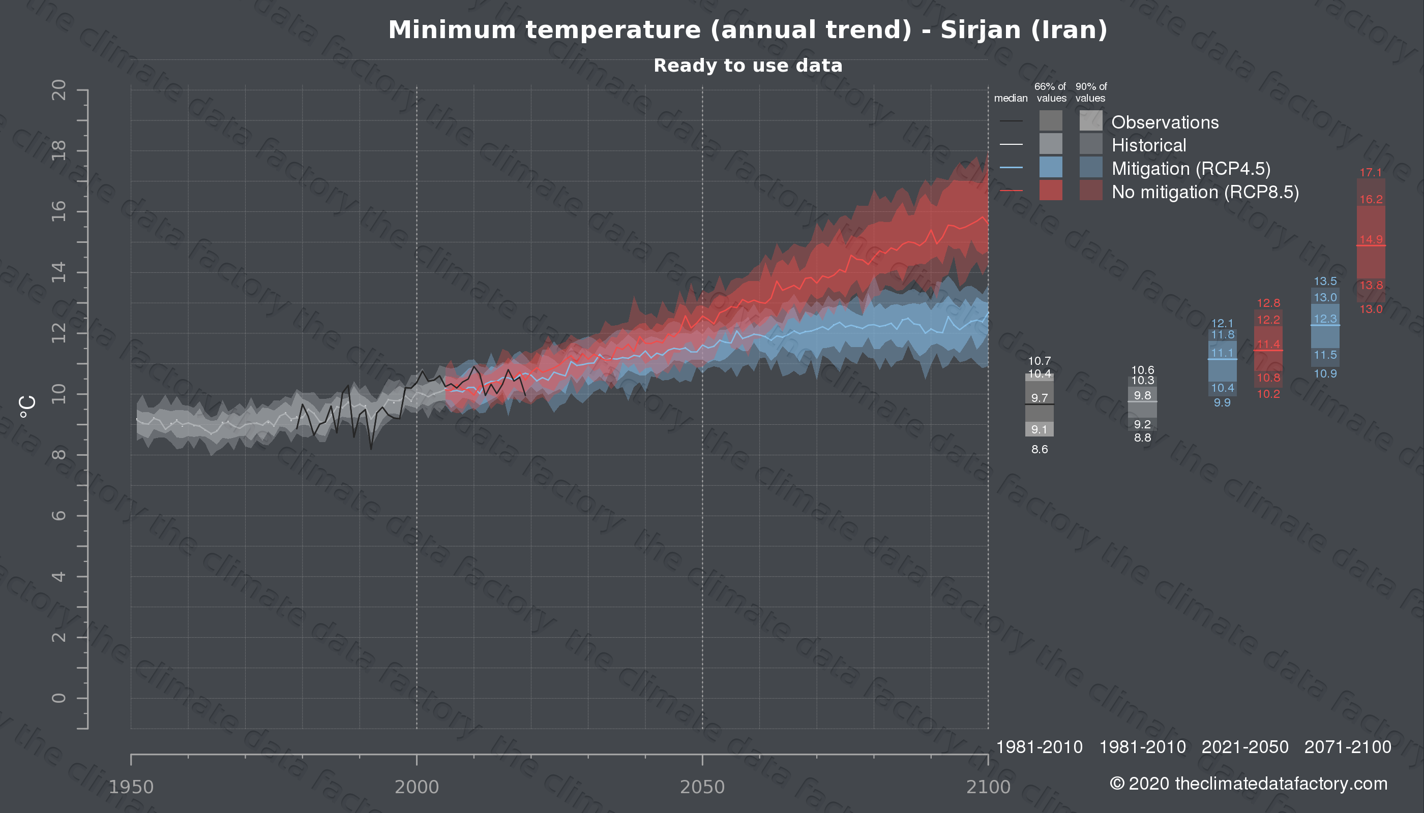 Graphic of projected minimum temperature for Sirjan (Iran) under two climate change mitigation policy scenarios (RCP4.5, RCP8.5). Represented climate data are processed (bias-adjusted and quality controlled) data from IPCC models. https://theclimatedatafactory.com