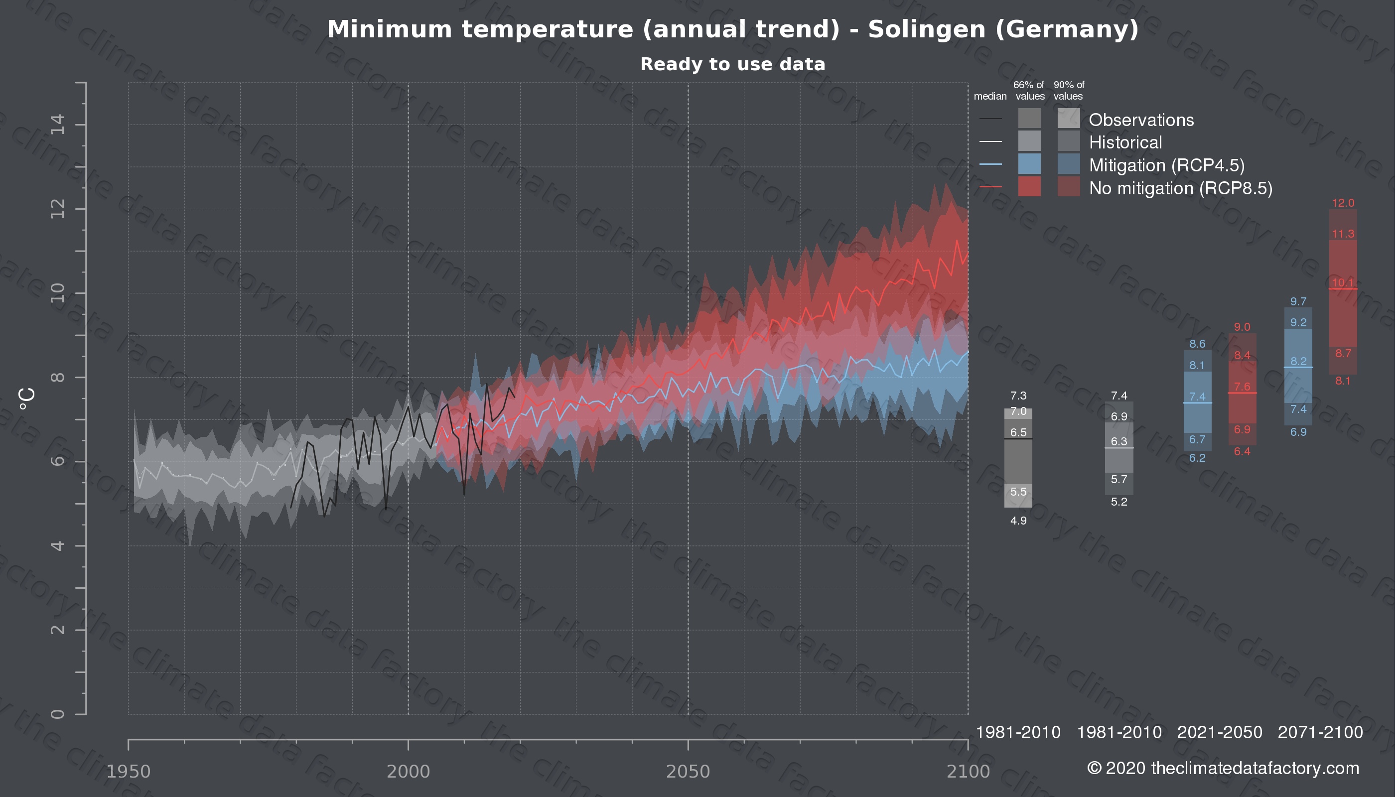 Graphic of projected minimum temperature for Solingen (Germany) under two climate change mitigation policy scenarios (RCP4.5, RCP8.5). Represented climate data are processed (bias-adjusted and quality controlled) data from IPCC models. https://theclimatedatafactory.com