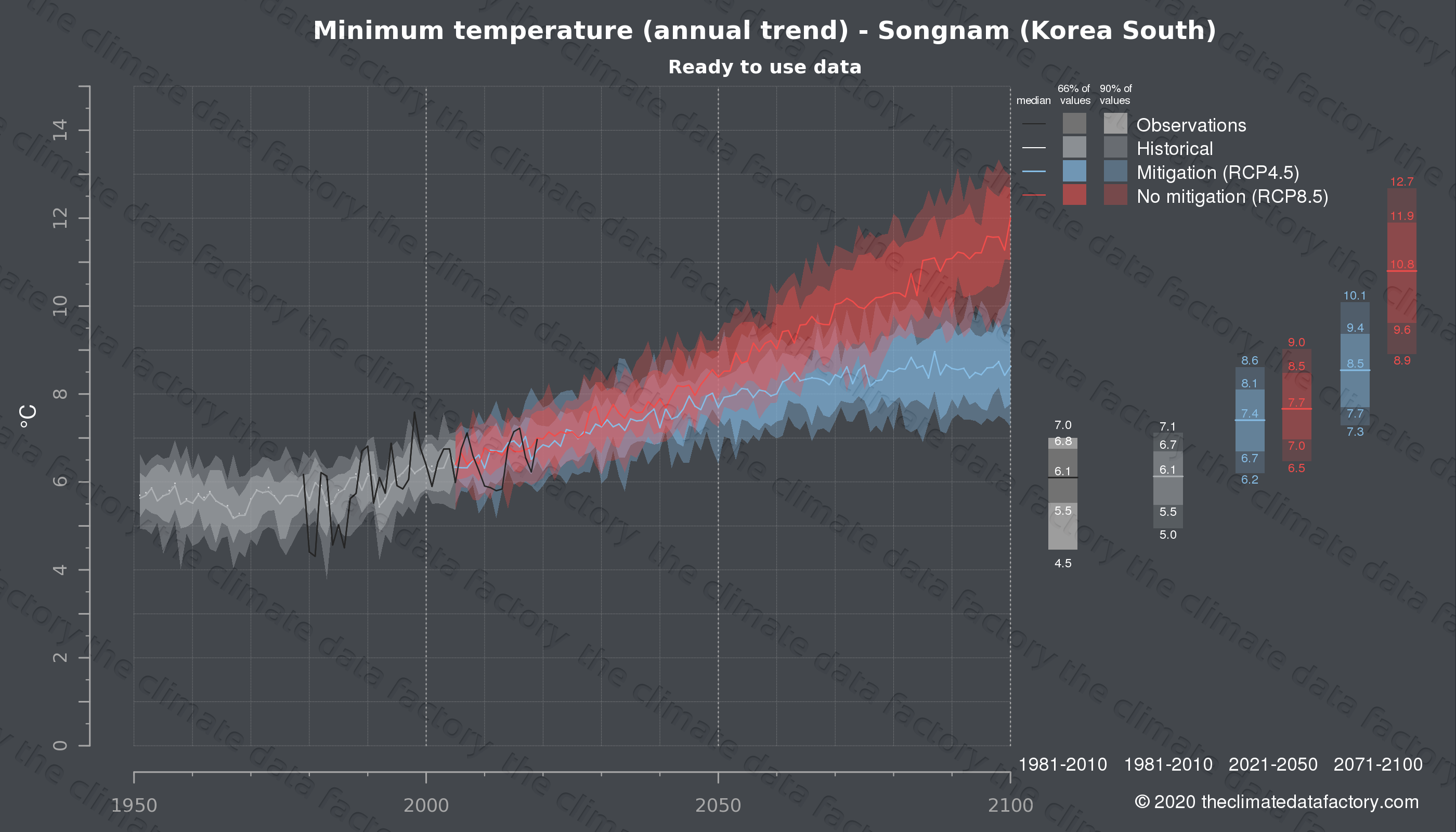 Graphic of projected minimum temperature for Songnam (South Korea) under two climate change mitigation policy scenarios (RCP4.5, RCP8.5). Represented climate data are processed (bias-adjusted and quality controlled) data from IPCC models. https://theclimatedatafactory.com