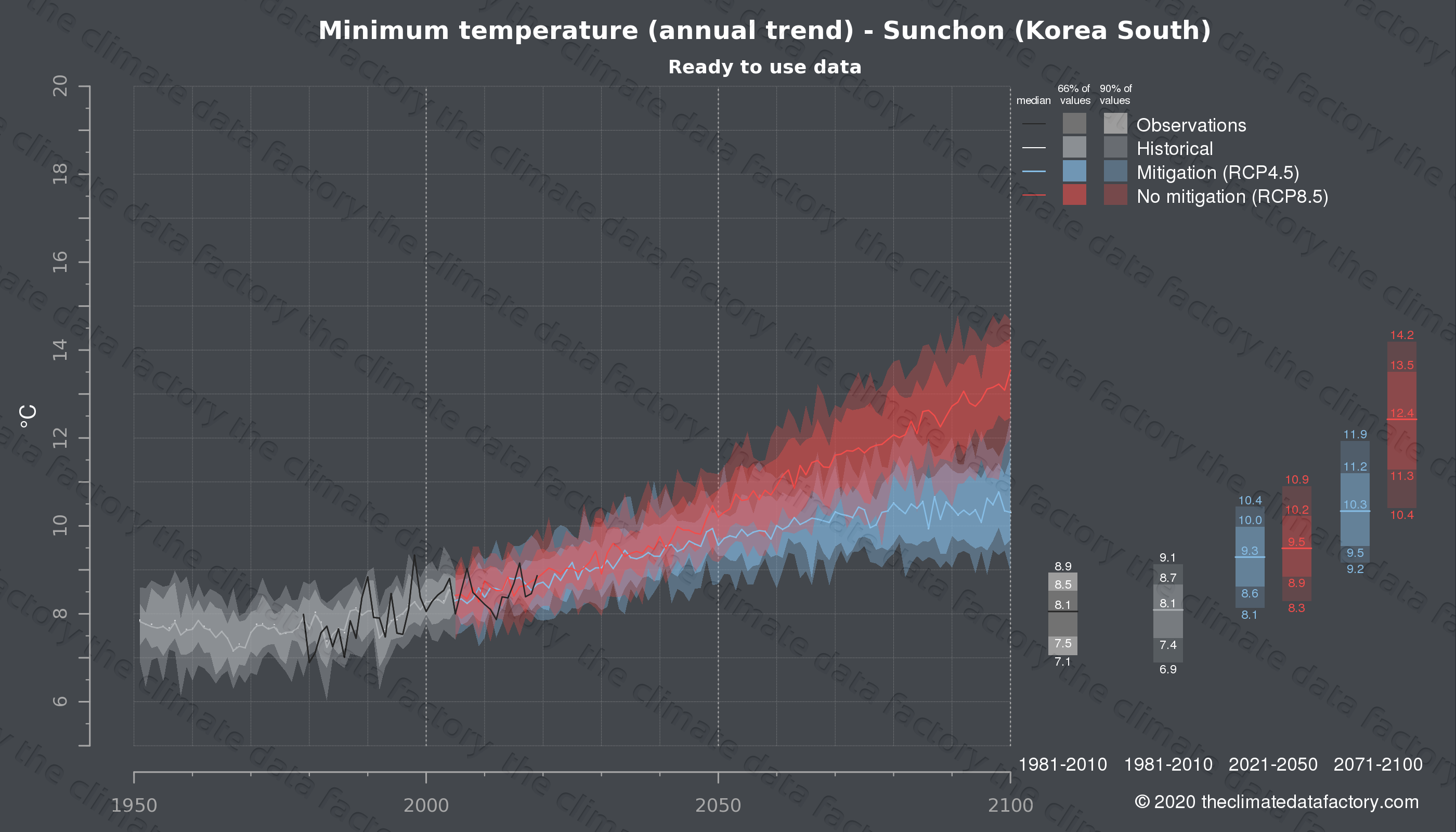 Graphic of projected minimum temperature for Sunchon (South Korea) under two climate change mitigation policy scenarios (RCP4.5, RCP8.5). Represented climate data are processed (bias-adjusted and quality controlled) data from IPCC models. https://theclimatedatafactory.com