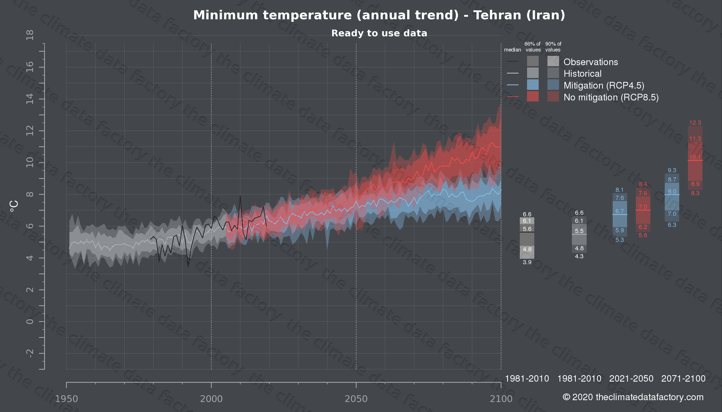 Graphic of projected minimum temperature for Tehran (Iran) under two climate change mitigation policy scenarios (RCP4.5, RCP8.5). Represented climate data are processed (bias-adjusted and quality controlled) data from IPCC models. https://theclimatedatafactory.com