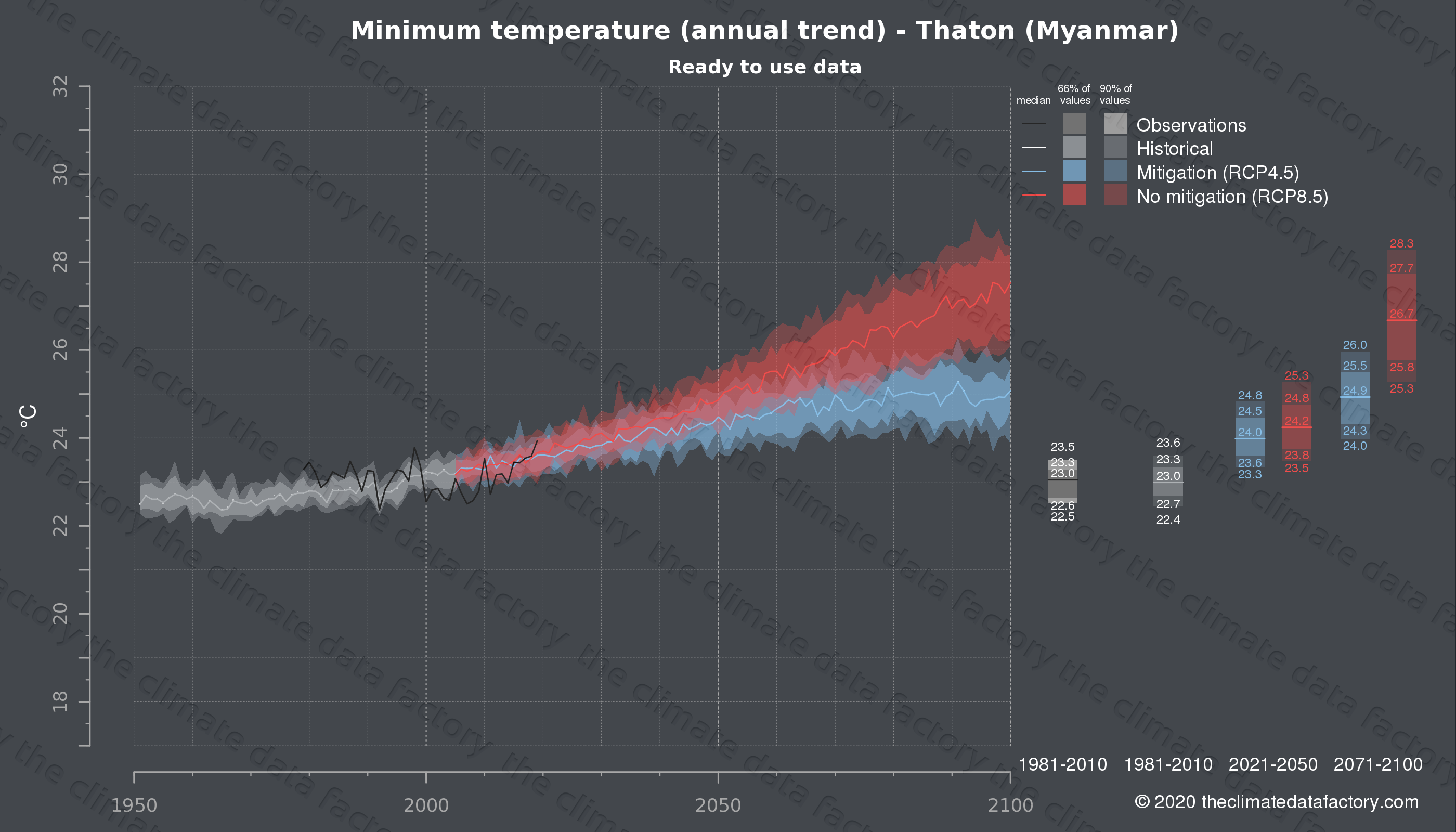 Graphic of projected minimum temperature for Thaton (Myanmar) under two climate change mitigation policy scenarios (RCP4.5, RCP8.5). Represented climate data are processed (bias-adjusted and quality controlled) data from IPCC models. https://theclimatedatafactory.com