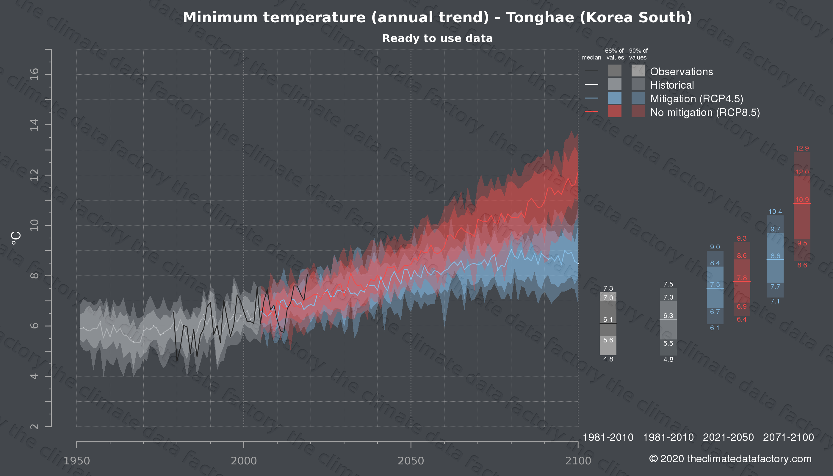 Graphic of projected minimum temperature for Tonghae (South Korea) under two climate change mitigation policy scenarios (RCP4.5, RCP8.5). Represented climate data are processed (bias-adjusted and quality controlled) data from IPCC models. https://theclimatedatafactory.com