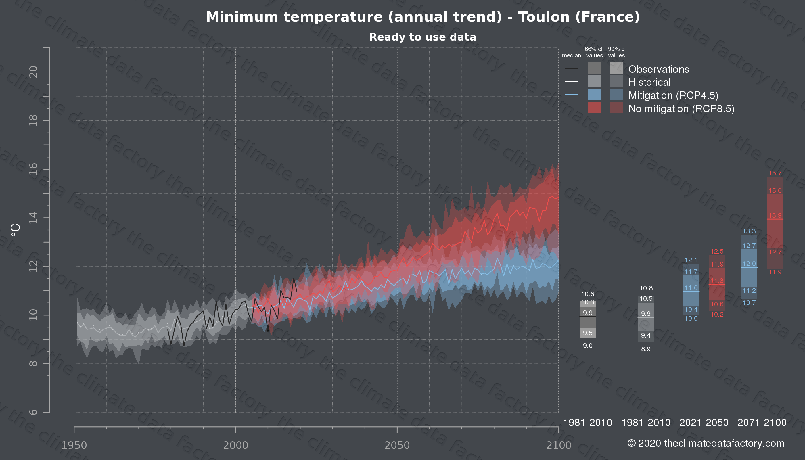 Graphic of projected minimum temperature for Toulon (France) under two climate change mitigation policy scenarios (RCP4.5, RCP8.5). Represented climate data are processed (bias-adjusted and quality controlled) data from IPCC models. https://theclimatedatafactory.com