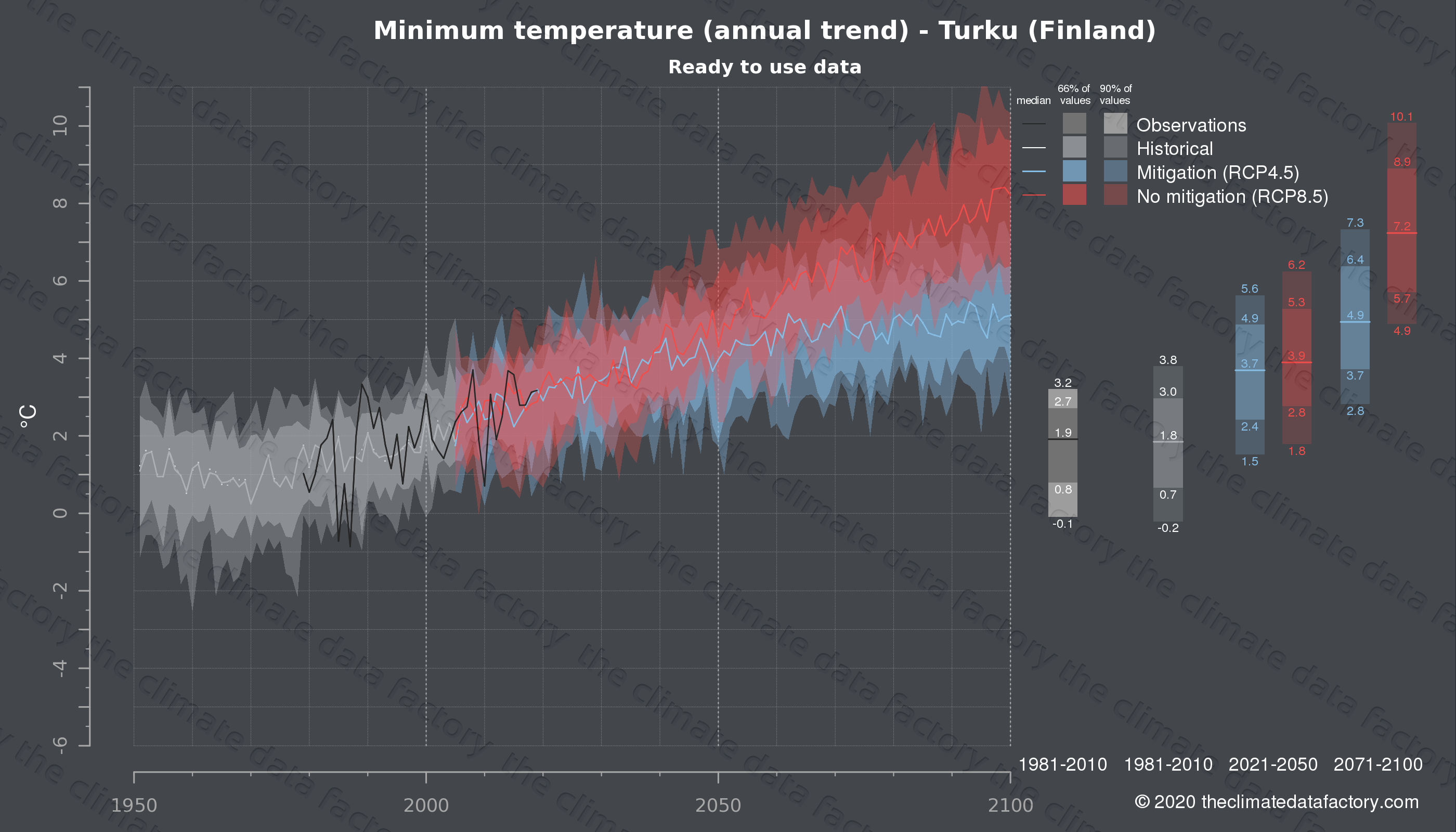 Graphic of projected minimum temperature for Turku (Finland) under two climate change mitigation policy scenarios (RCP4.5, RCP8.5). Represented climate data are processed (bias-adjusted and quality controlled) data from IPCC models. https://theclimatedatafactory.com