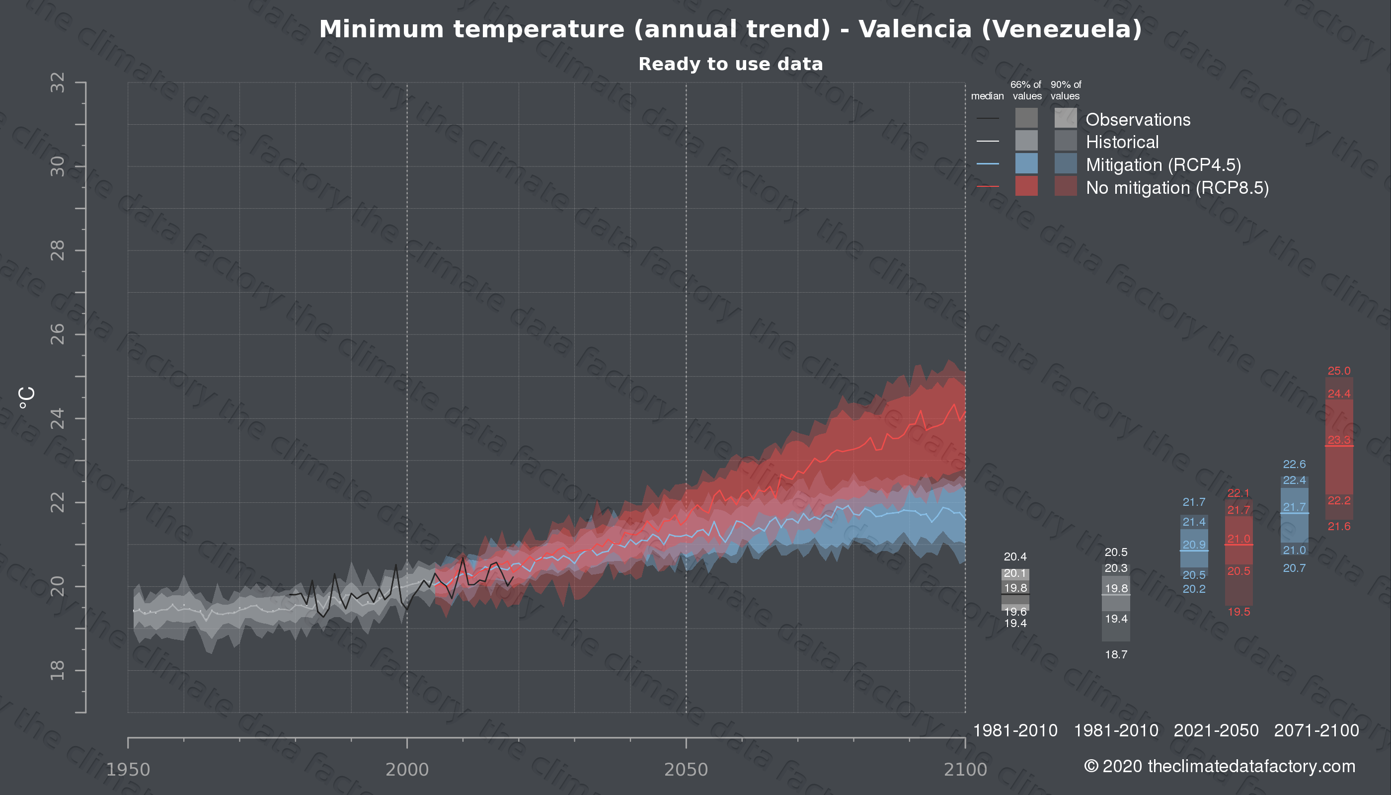 Graphic of projected minimum temperature for Valencia (Venezuela) under two climate change mitigation policy scenarios (RCP4.5, RCP8.5). Represented climate data are processed (bias-adjusted and quality controlled) data from IPCC models. https://theclimatedatafactory.com