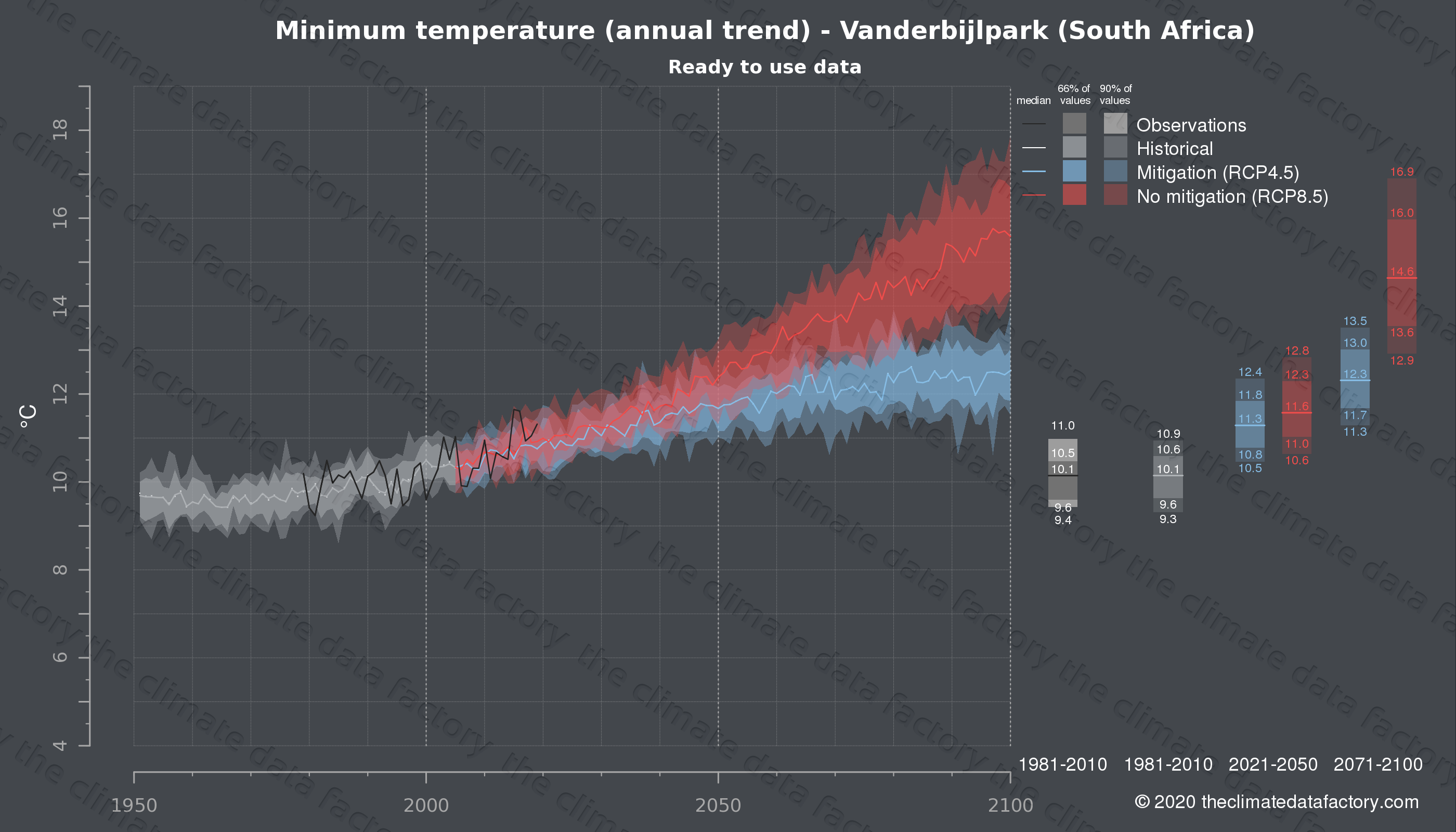 Graphic of projected minimum temperature for Vanderbijlpark (South Africa) under two climate change mitigation policy scenarios (RCP4.5, RCP8.5). Represented climate data are processed (bias-adjusted and quality controlled) data from IPCC models. https://theclimatedatafactory.com