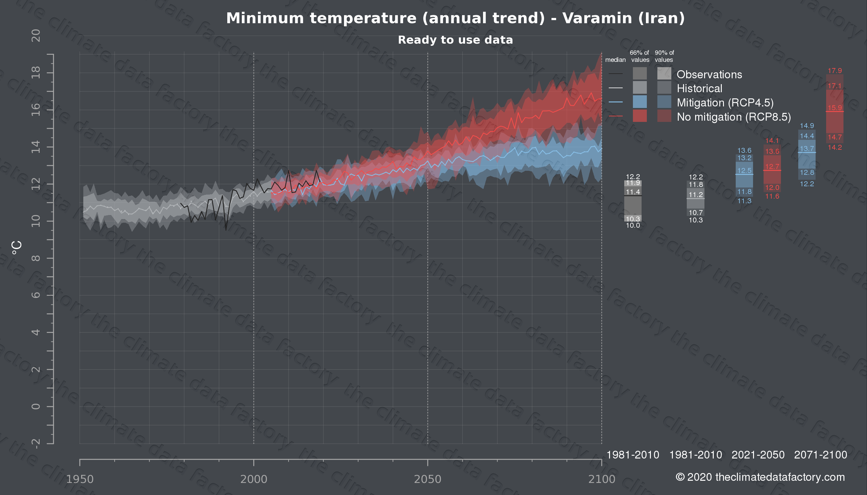 Graphic of projected minimum temperature for Varamin (Iran) under two climate change mitigation policy scenarios (RCP4.5, RCP8.5). Represented climate data are processed (bias-adjusted and quality controlled) data from IPCC models. https://theclimatedatafactory.com