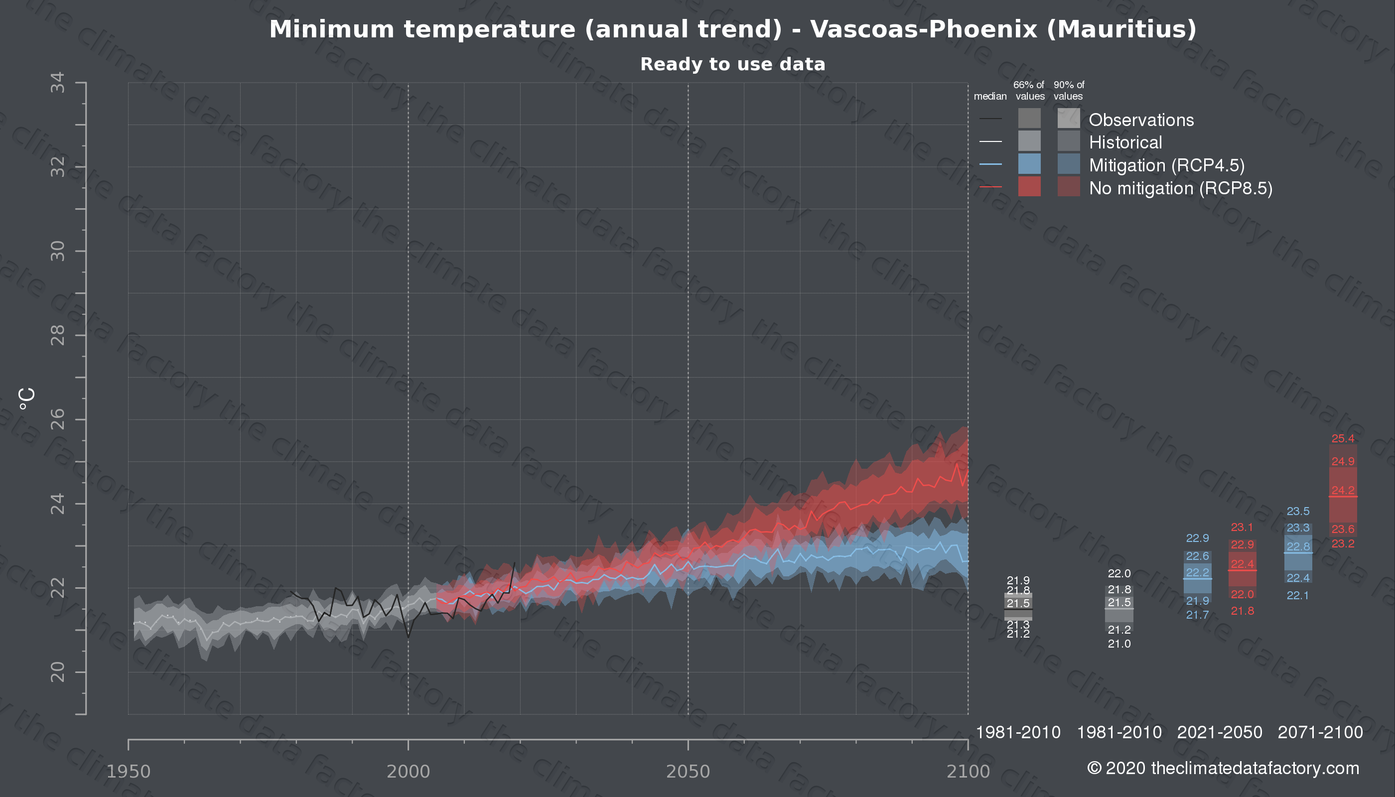 Graphic of projected minimum temperature for Vascoas-Phoenix (Mauritius) under two climate change mitigation policy scenarios (RCP4.5, RCP8.5). Represented climate data are processed (bias-adjusted and quality controlled) data from IPCC models. https://theclimatedatafactory.com