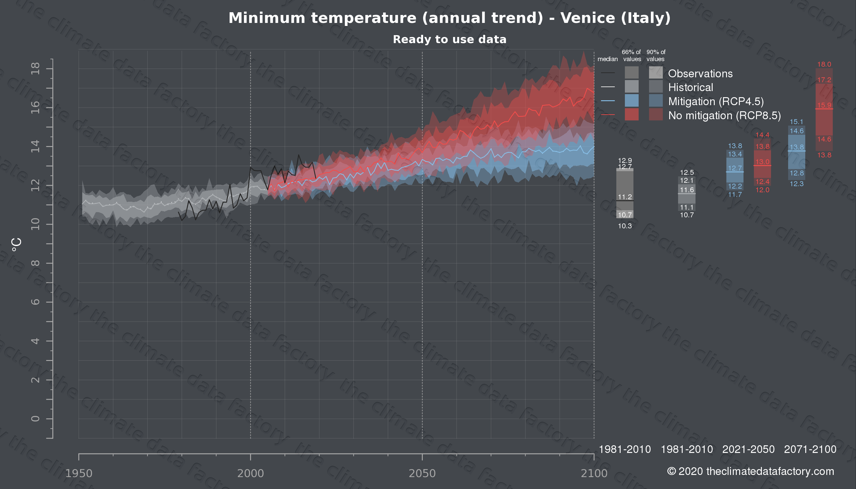 Graphic of projected minimum temperature for Venice (Italy) under two climate change mitigation policy scenarios (RCP4.5, RCP8.5). Represented climate data are processed (bias-adjusted and quality controlled) data from IPCC models. https://theclimatedatafactory.com