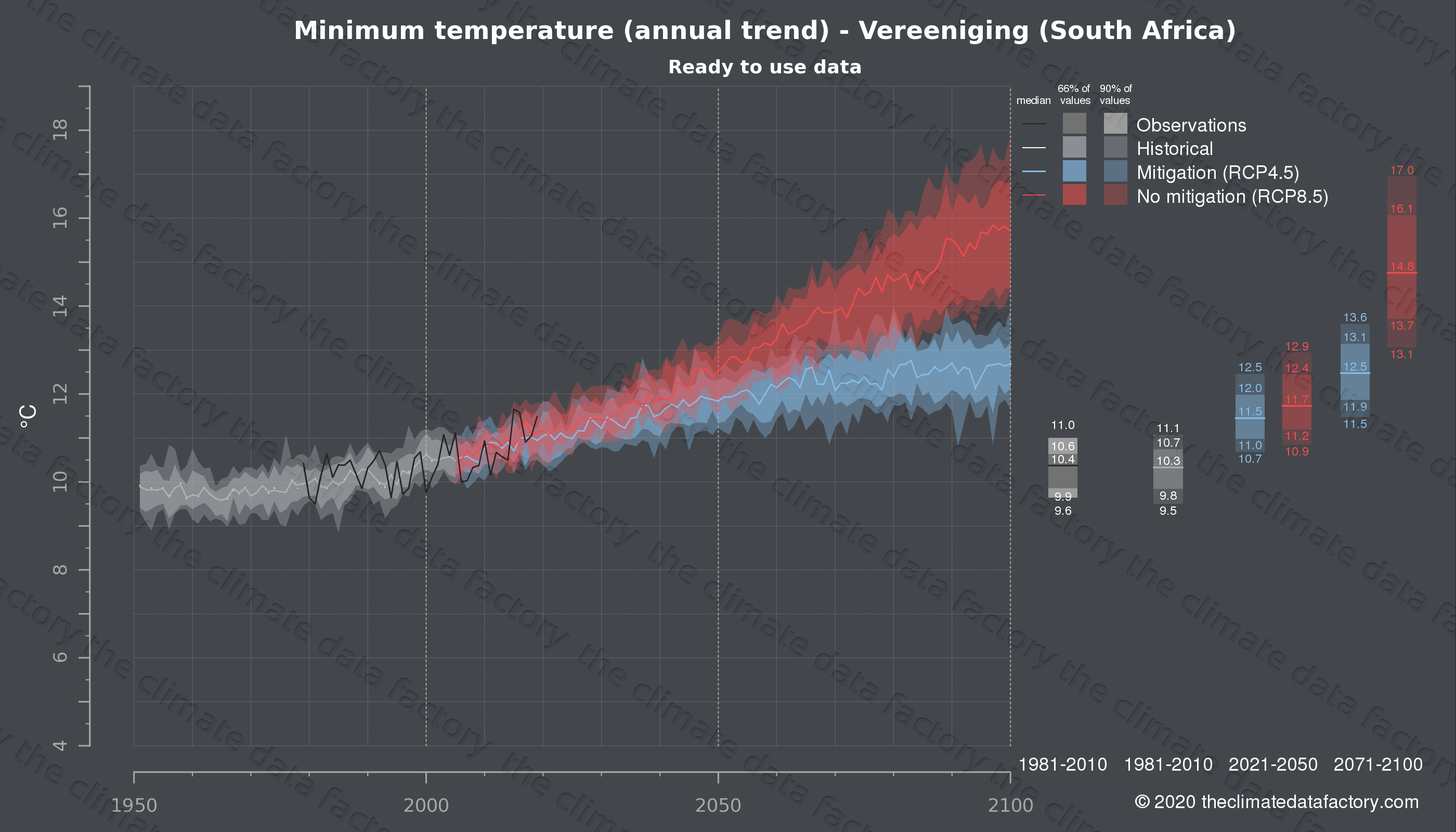 Graphic of projected minimum temperature for Vereeniging (South Africa) under two climate change mitigation policy scenarios (RCP4.5, RCP8.5). Represented climate data are processed (bias-adjusted and quality controlled) data from IPCC models. https://theclimatedatafactory.com