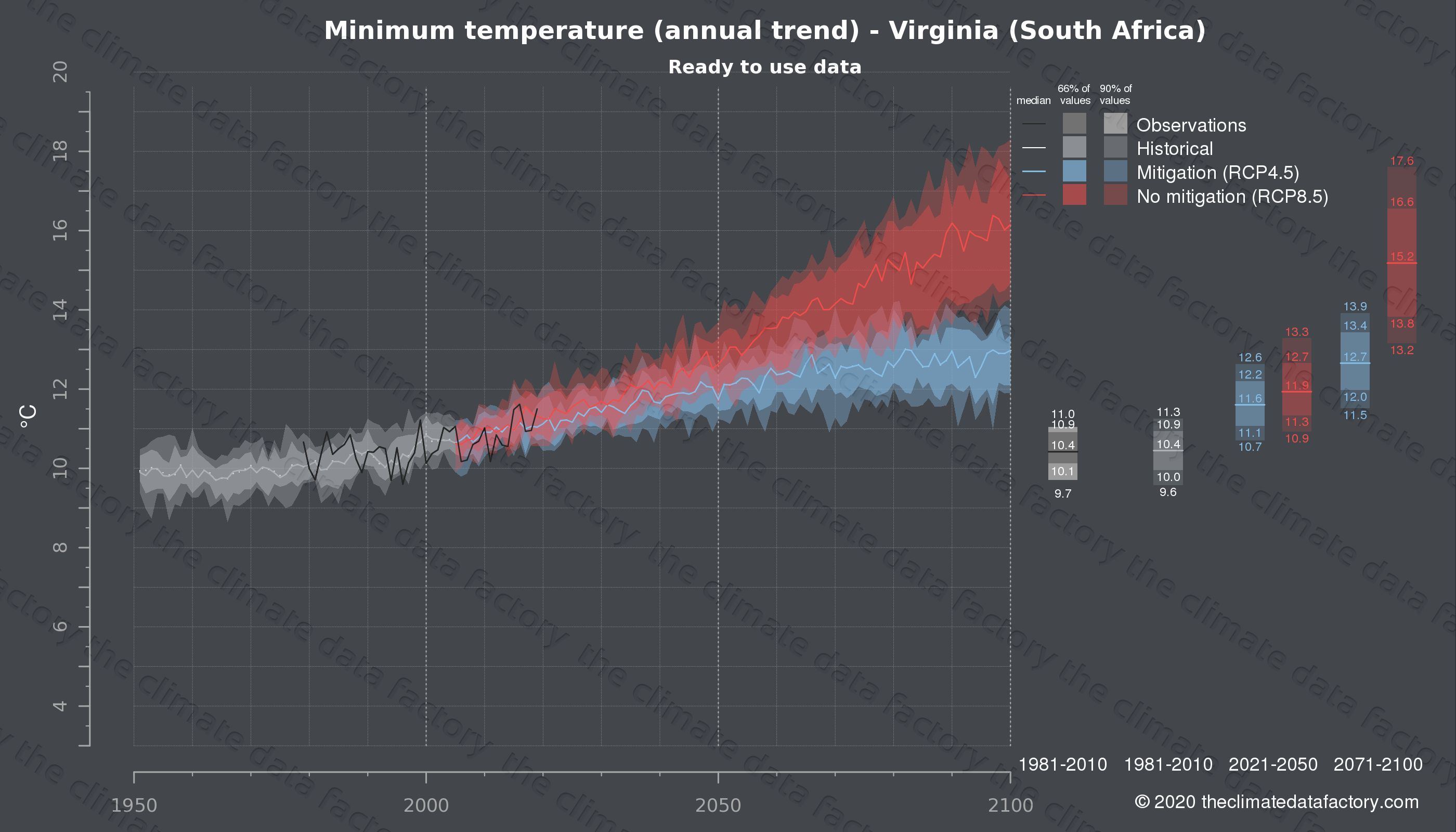 Graphic of projected minimum temperature for Virginia (South Africa) under two climate change mitigation policy scenarios (RCP4.5, RCP8.5). Represented climate data are processed (bias-adjusted and quality controlled) data from IPCC models. https://theclimatedatafactory.com