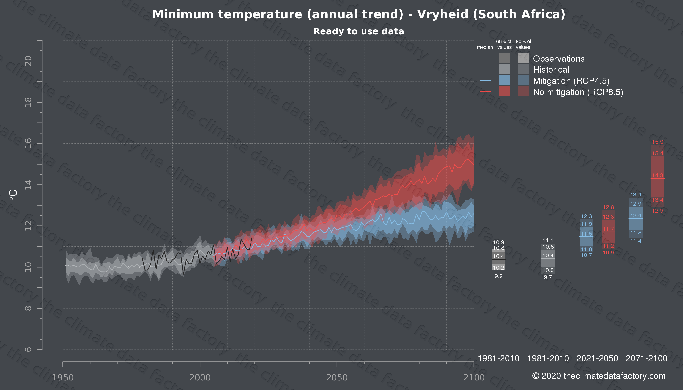 Graphic of projected minimum temperature for Vryheid (South Africa) under two climate change mitigation policy scenarios (RCP4.5, RCP8.5). Represented climate data are processed (bias-adjusted and quality controlled) data from IPCC models. https://theclimatedatafactory.com
