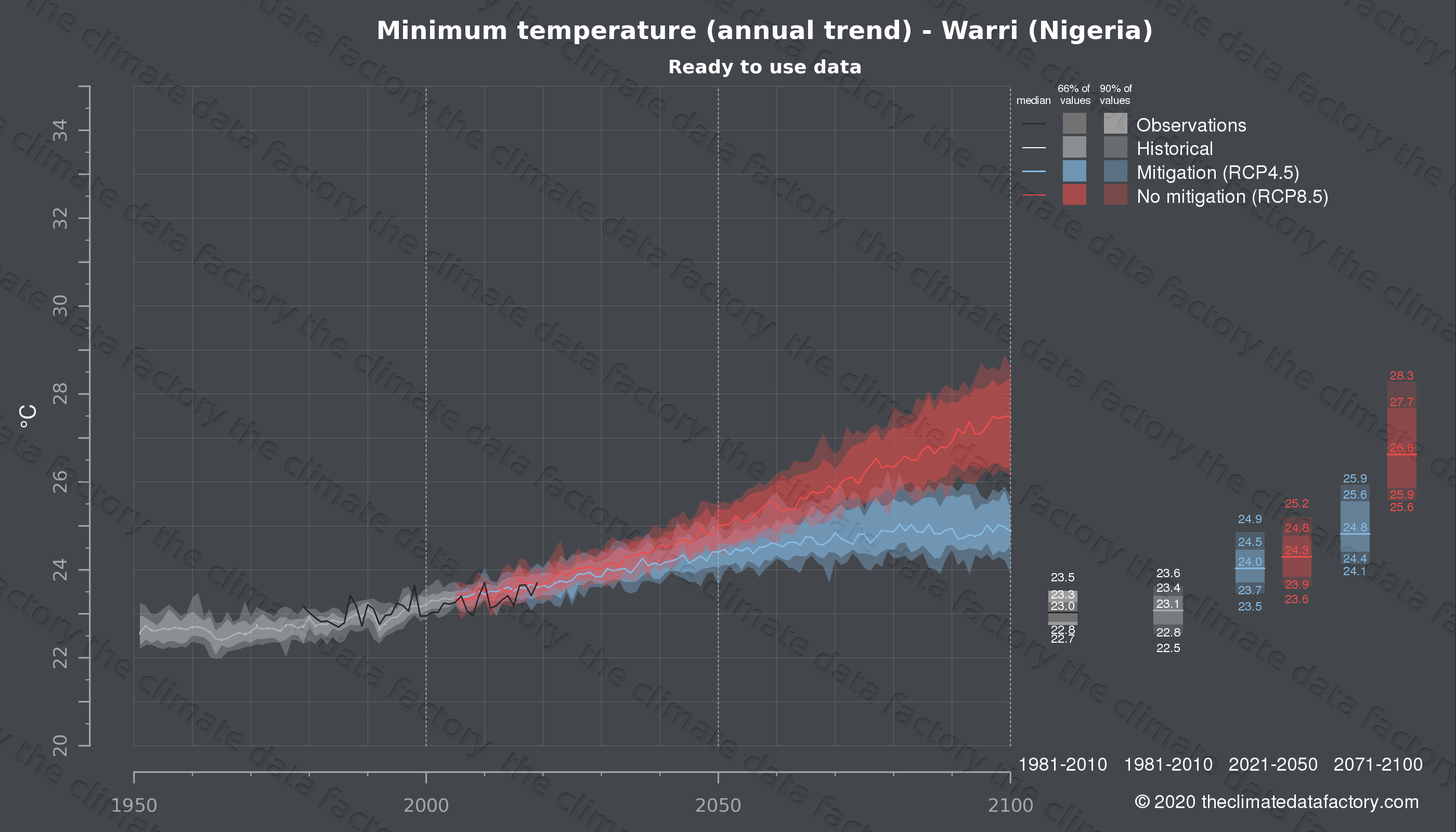 Graphic of projected minimum temperature for Warri (Nigeria) under two climate change mitigation policy scenarios (RCP4.5, RCP8.5). Represented climate data are processed (bias-adjusted and quality controlled) data from IPCC models. https://theclimatedatafactory.com