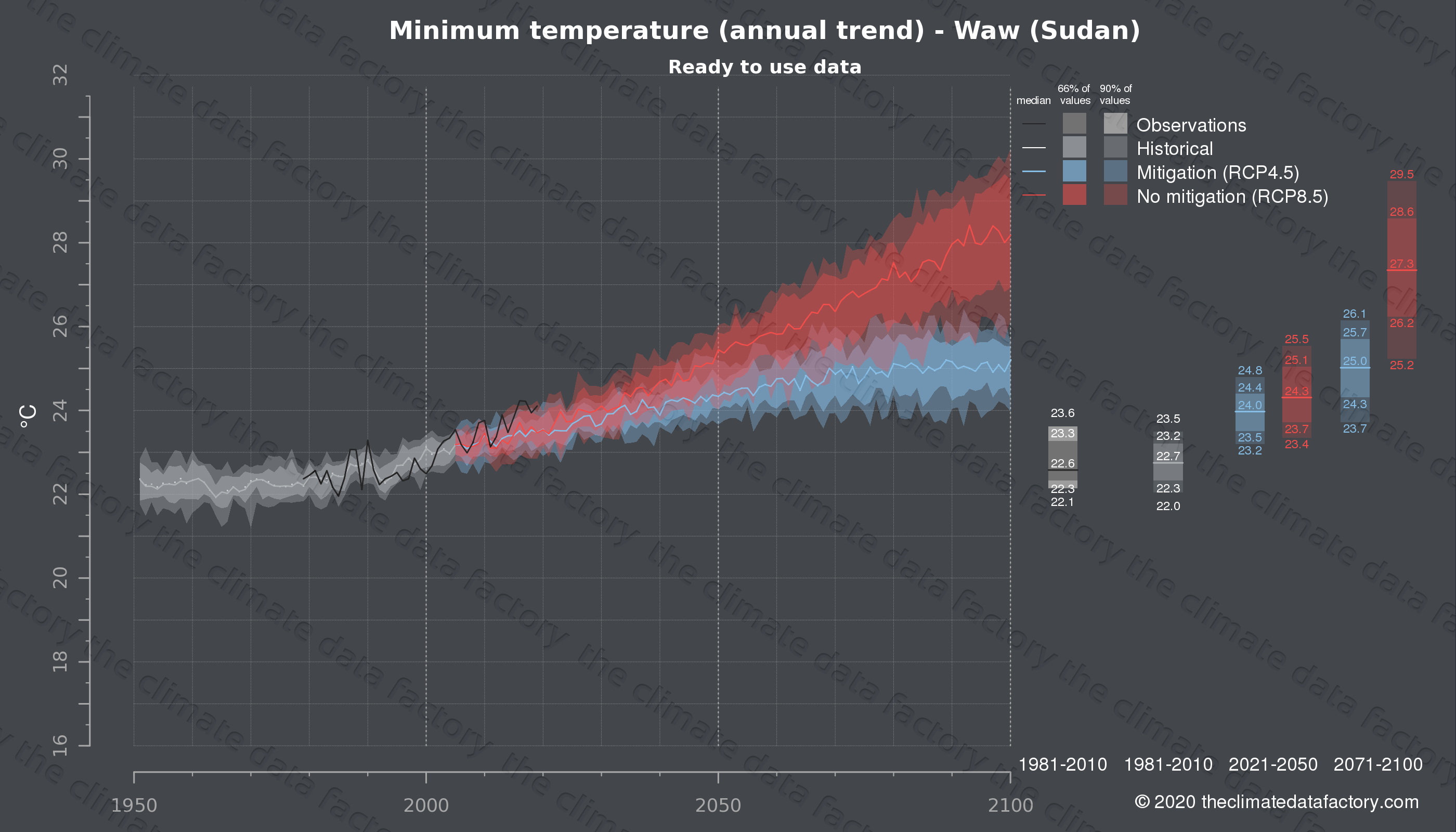 Graphic of projected minimum temperature for Waw (Sudan) under two climate change mitigation policy scenarios (RCP4.5, RCP8.5). Represented climate data are processed (bias-adjusted and quality controlled) data from IPCC models. https://theclimatedatafactory.com
